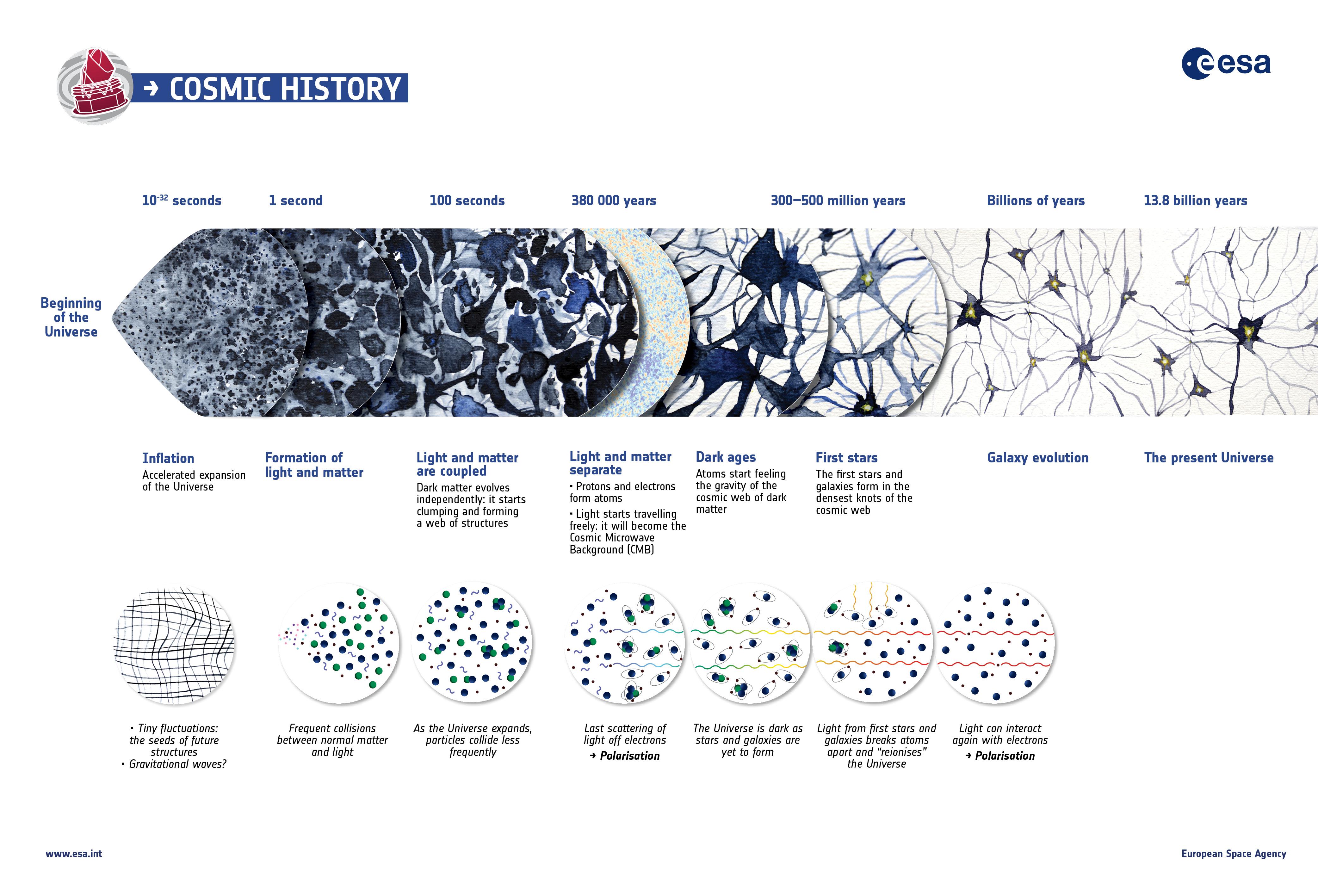 1567216028299-ESA_Planck_CosmicHistory_Infographic.jpg