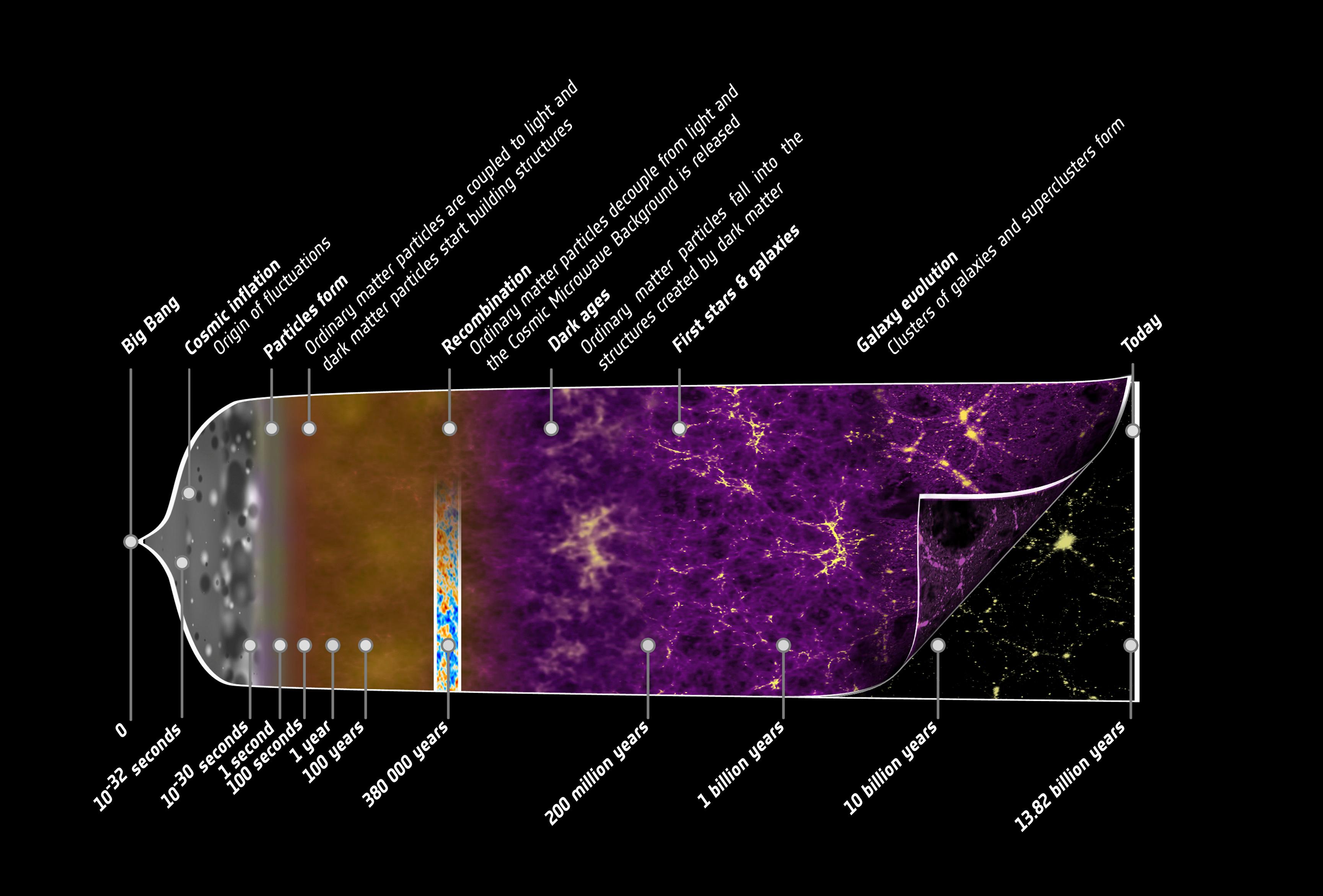 1567216755143-Planck_history_of_Universe_Crop_orig.jpg