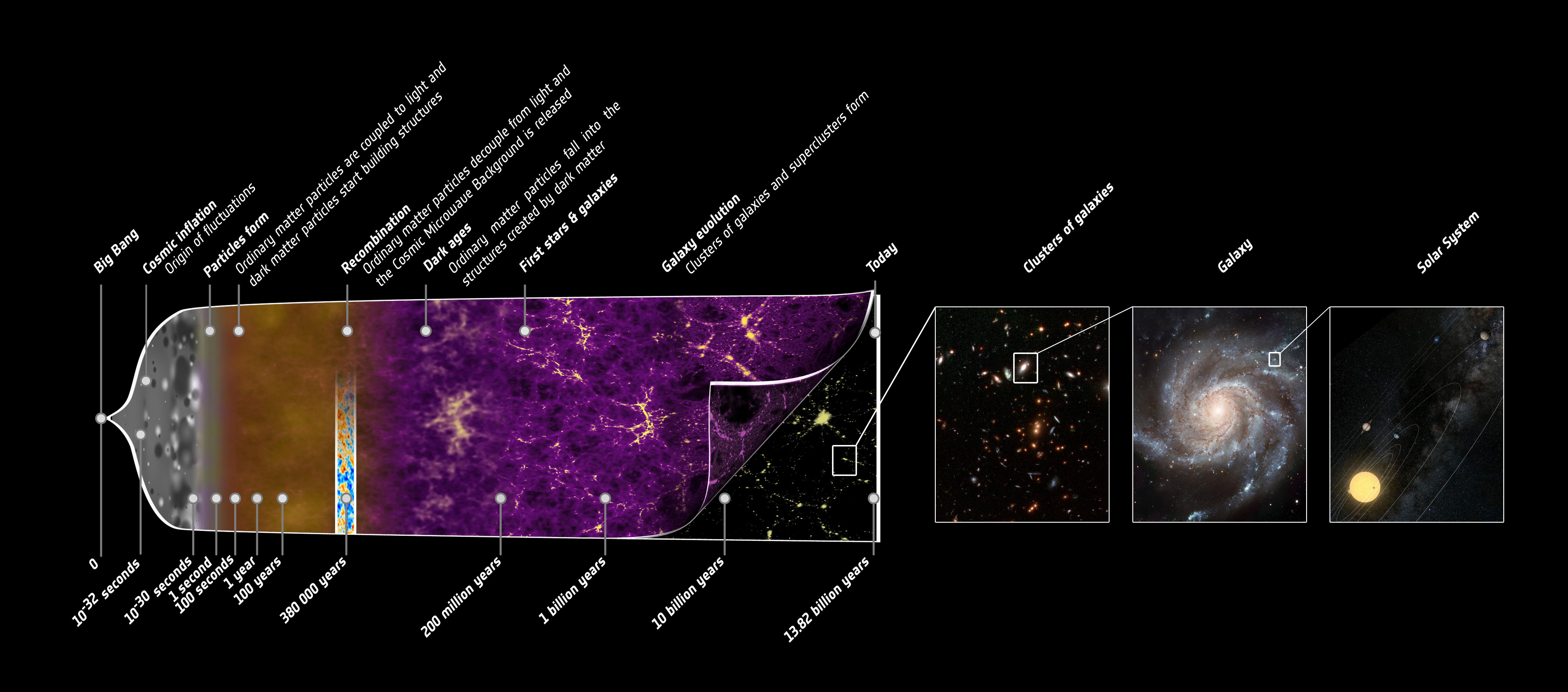 1567217424203-Planck_history_of_Universe_orig.jpg