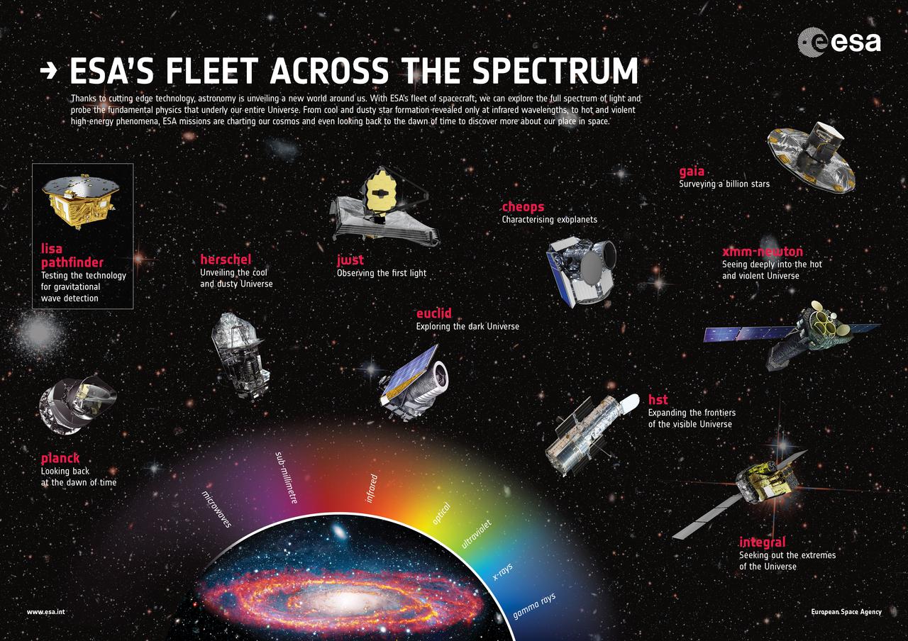1567214829665-ESA_fleet_across_the_spectrum_poster_2017_1280w.jpg