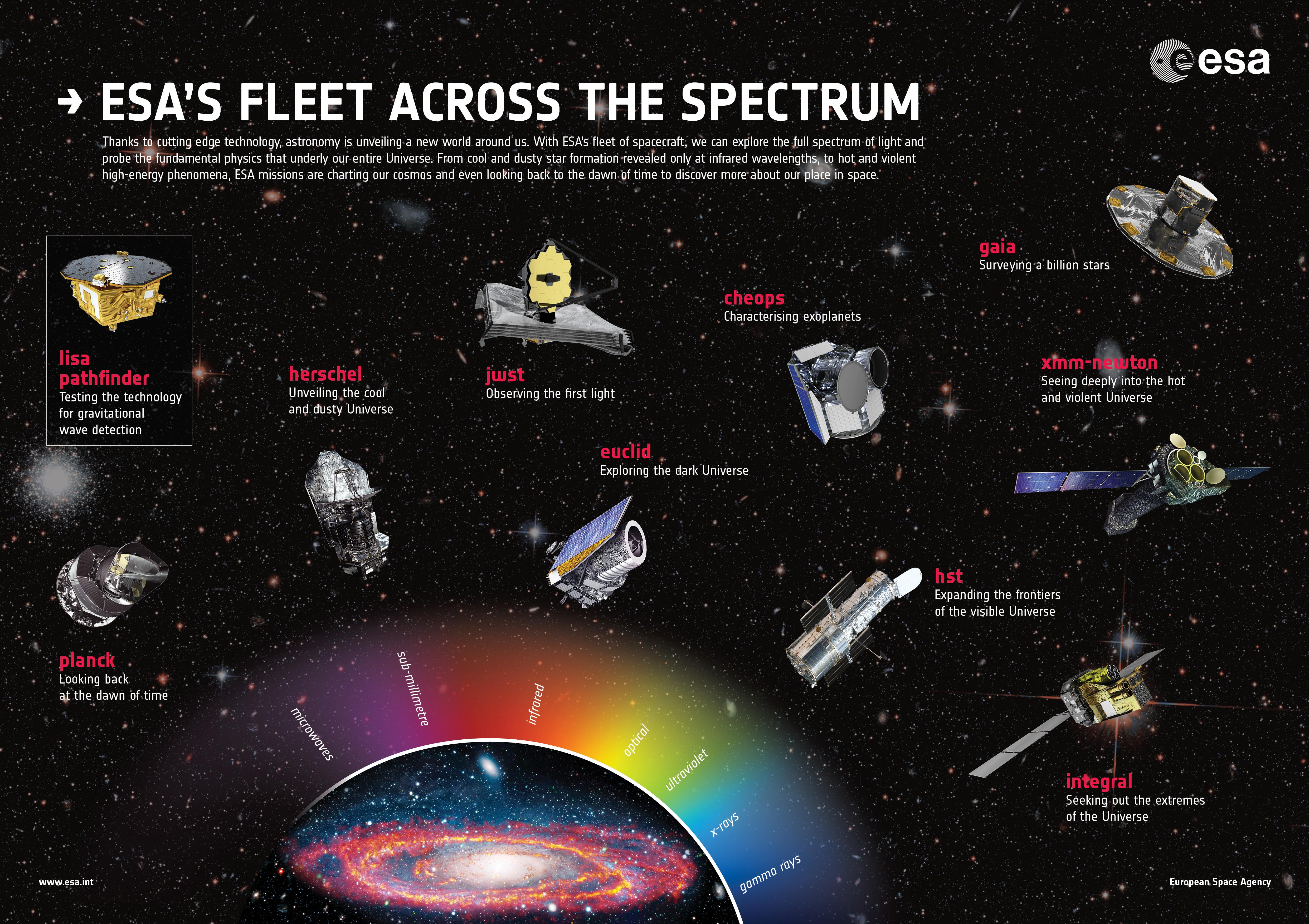 1567214829839-ESA_fleet_across_the_spectrum_poster_2017.jpg