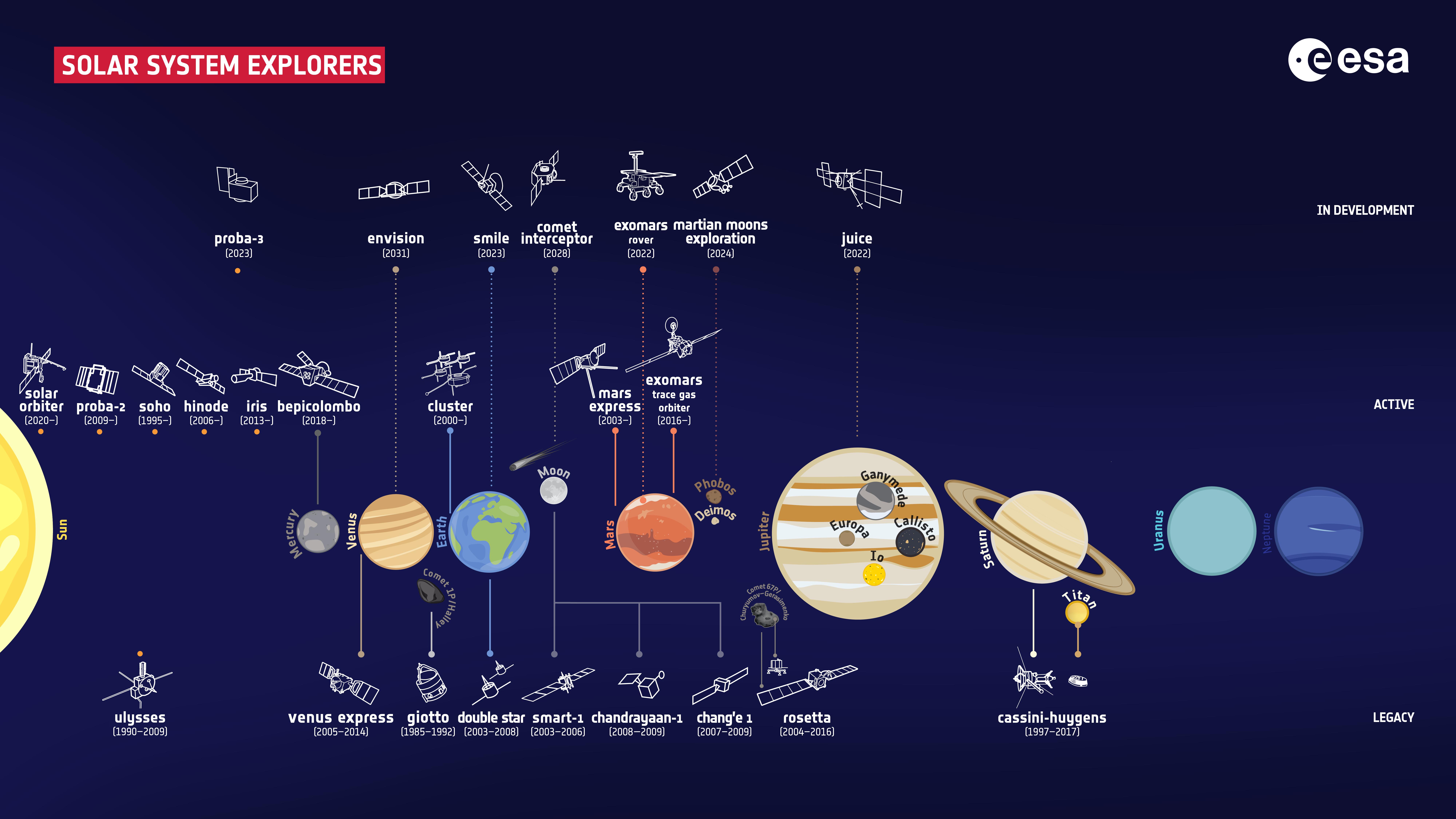 ESA_fleet_of_Solar_System_explorers_2021.png