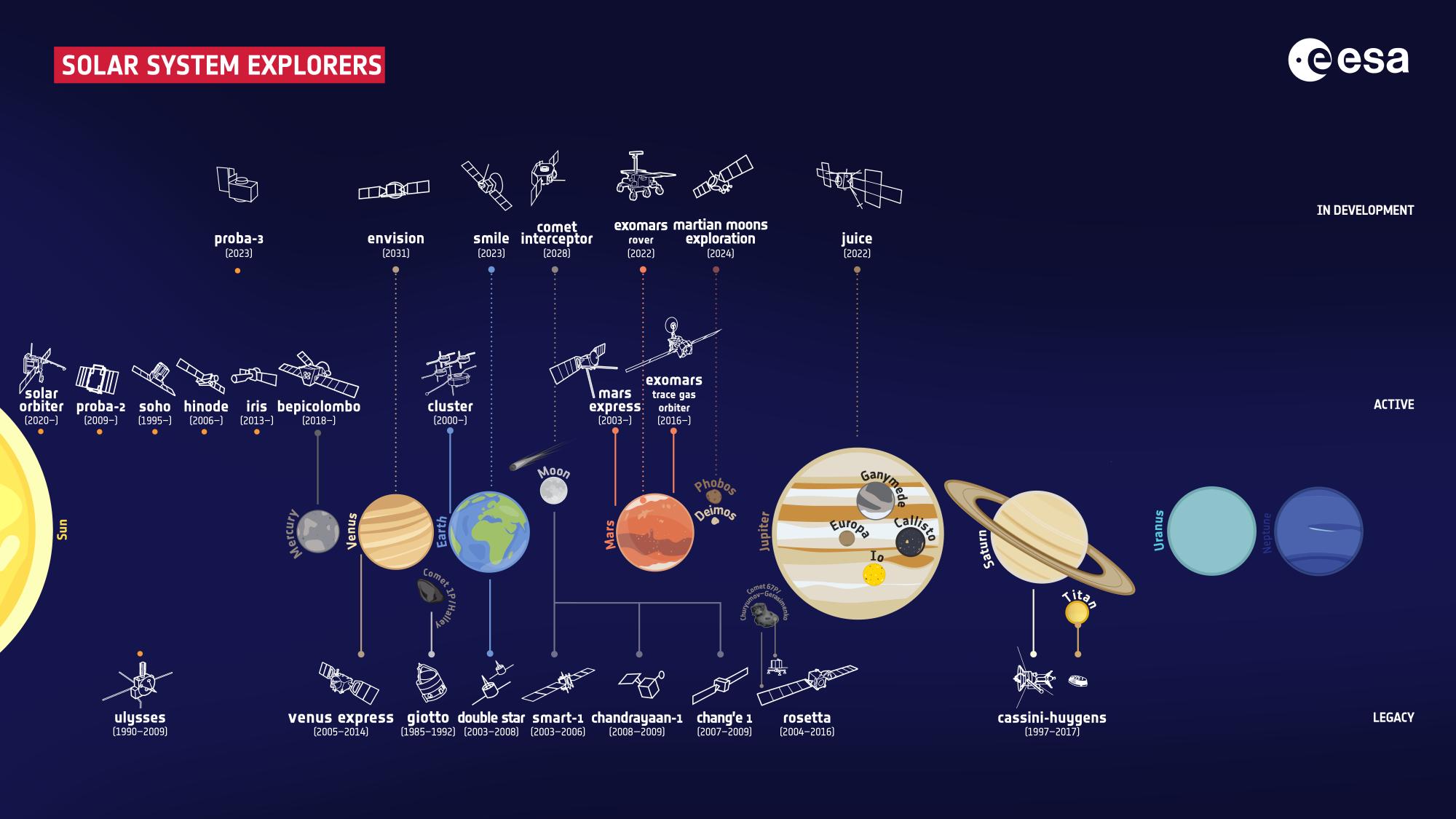 ESA_fleet_of_Solar_System_explorers_2021_2k.png