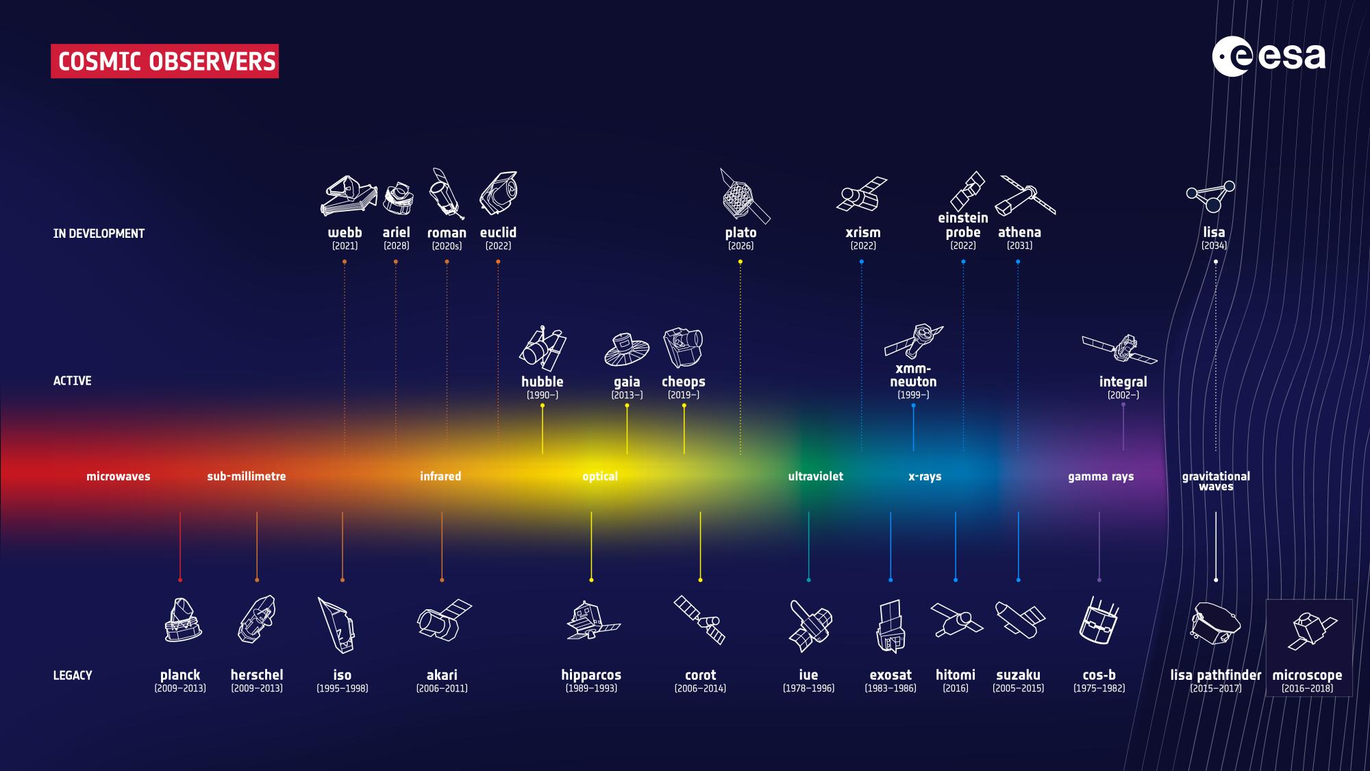 ESA_fleet_of_cosmic_observers_2021_2k.png