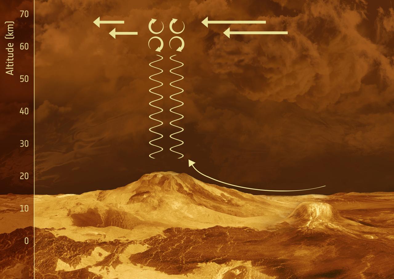 1567215495390-Venus_Express_gravity_waves_on_Venus_1280.jpg