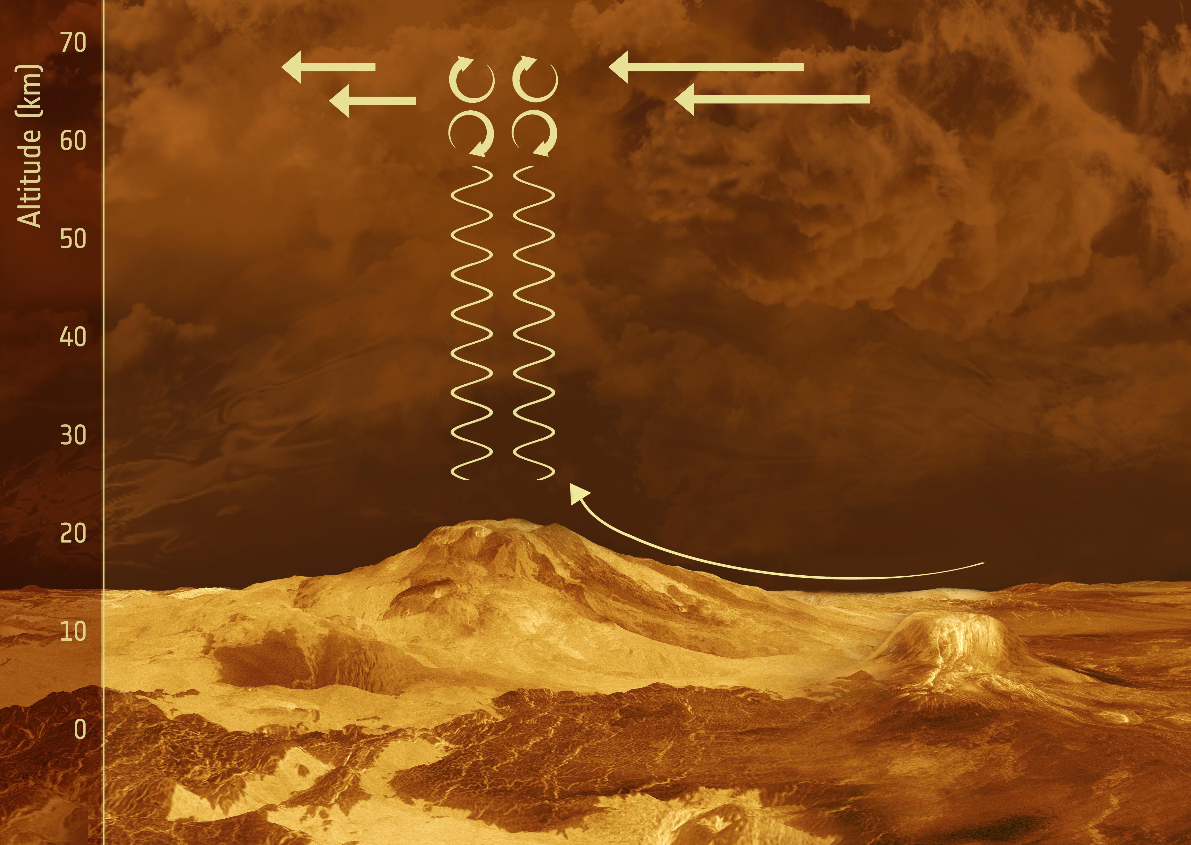 1567215495427-Venus_Express_gravity_waves_on_Venus.jpg