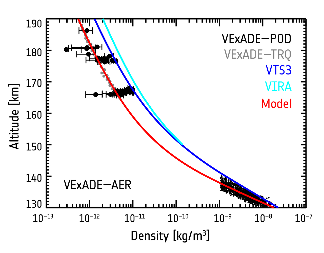 1567215636655-Venus_Express_ADE_polar_atmospheric_density_profile_1280.jpg
