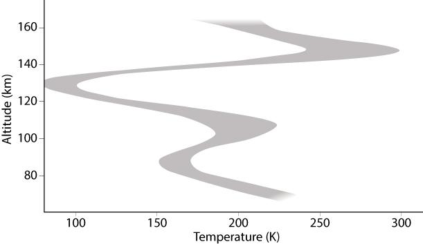 1567217015531-Venus_terminator-temperature-profile_SOIR.jpg