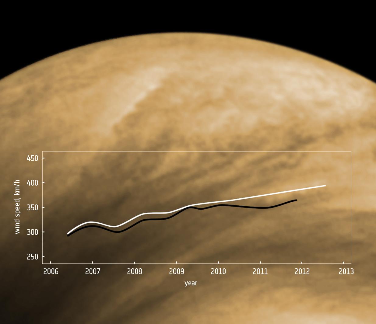 1567217496856-VEX_Venus-wind-tracking_June2013.jpg