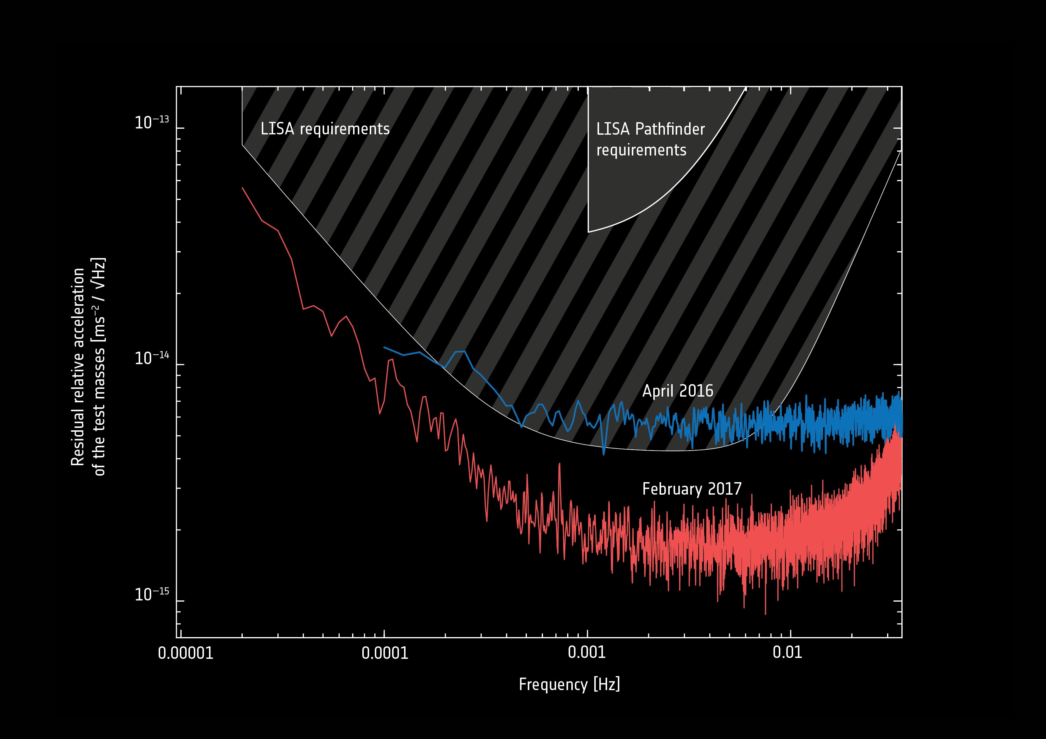 1567215051762-LISA_Pathfinder_results_analysis_1_20180205.jpg
