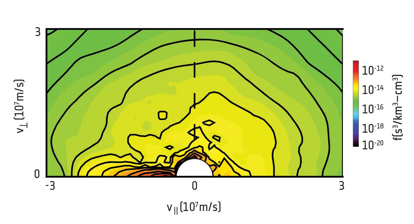 1567213746043-Cluster_measurement_of_electron_distribution_function.jpg