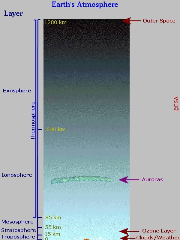 1567219771716-Cluster_Earth_atmosphere_diagram.jpg