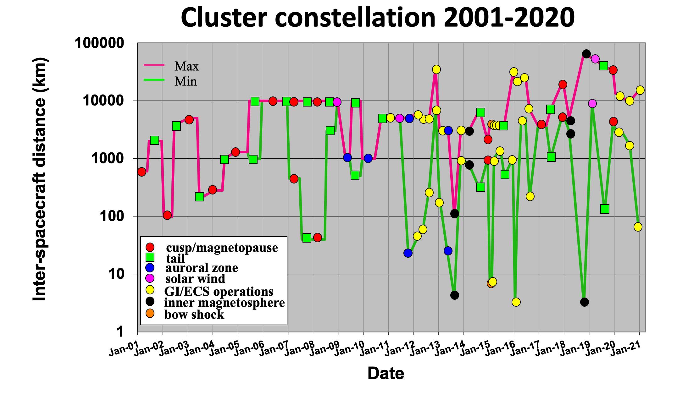 Cluster_inter_sc_separation_2001-2020.png