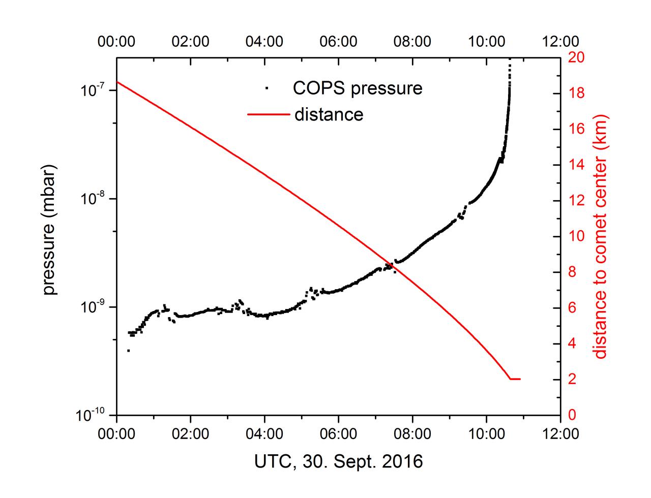 1567215194705-Rosetta_ROSINA_COPS_EoM_gas_pressure_1280.jpg