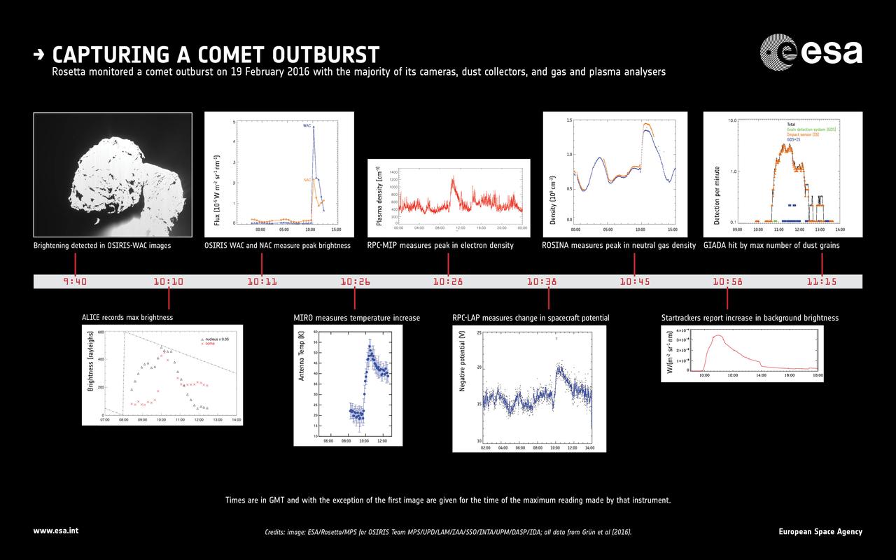1567215335774-ESA_Rosetta_67P_20160219_Outburst_Infographic_1280.jpg