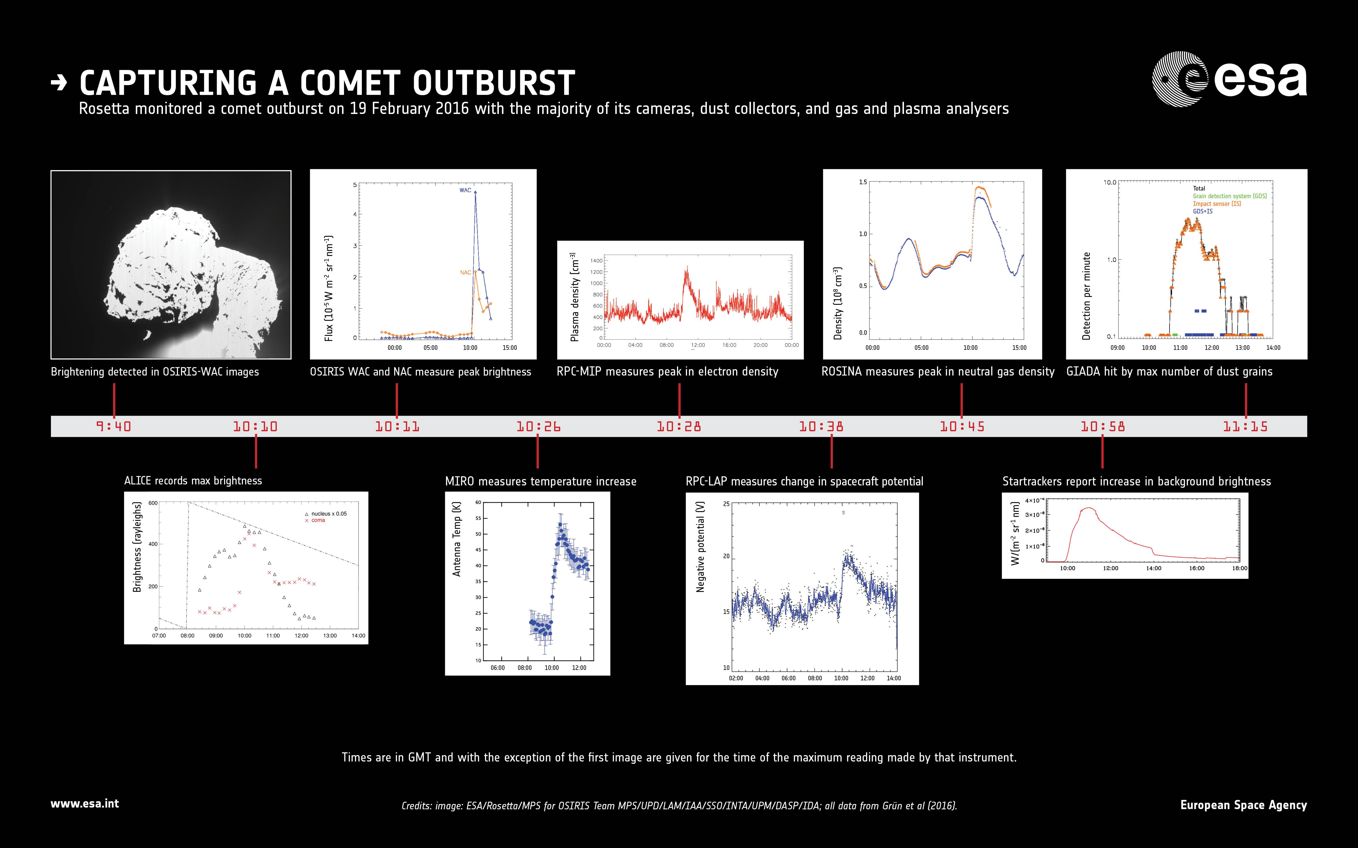 1567215335874-ESA_Rosetta_67P_20160219_Outburst_Infographic.jpg