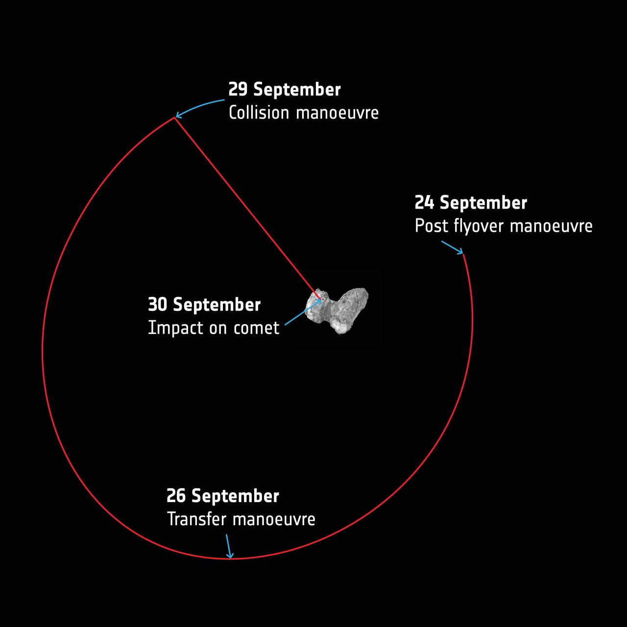 1567215420223-ESA_Rosetta_orbit_final_week_1280.jpg
