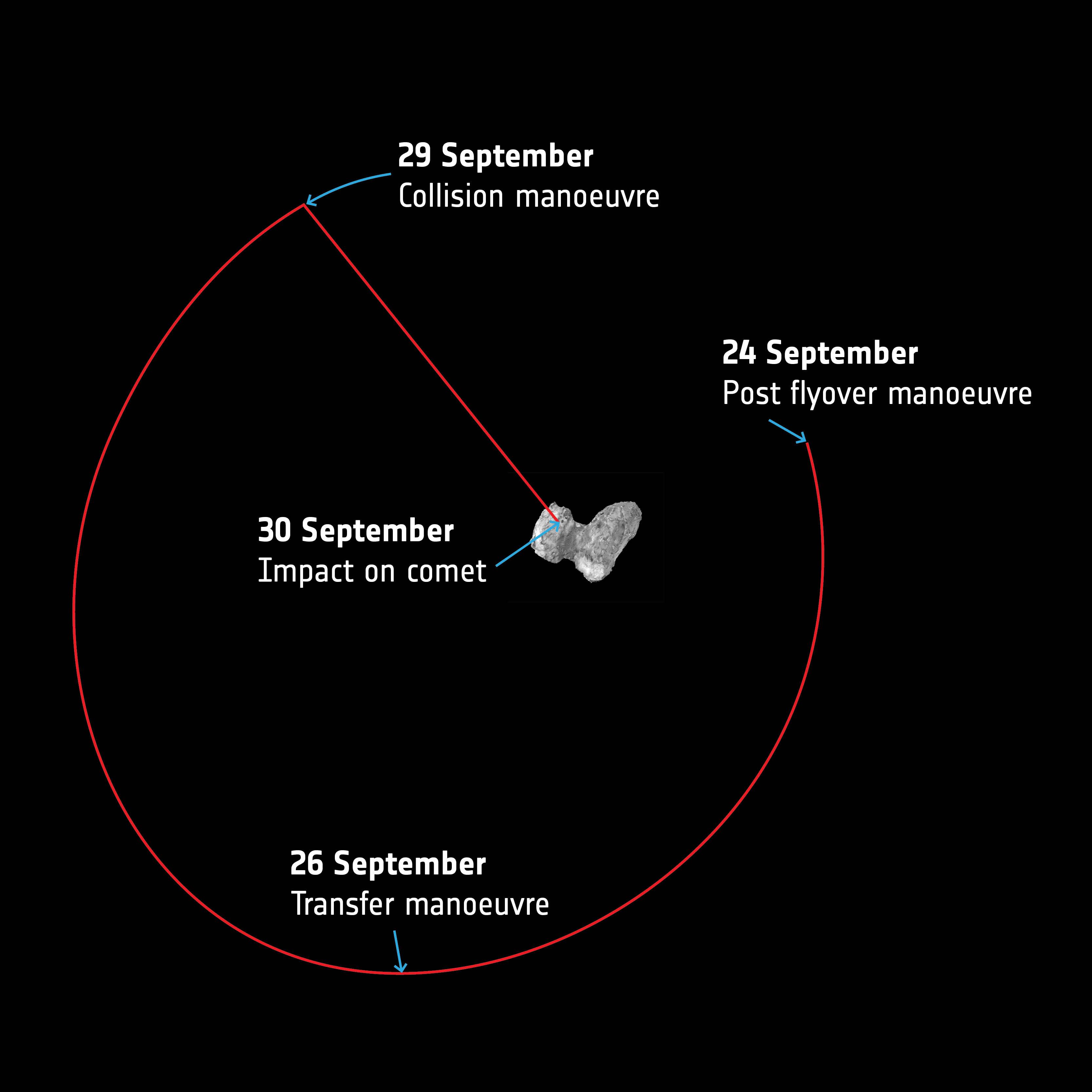 1567215420233-ESA_Rosetta_orbit_final_week.jpg