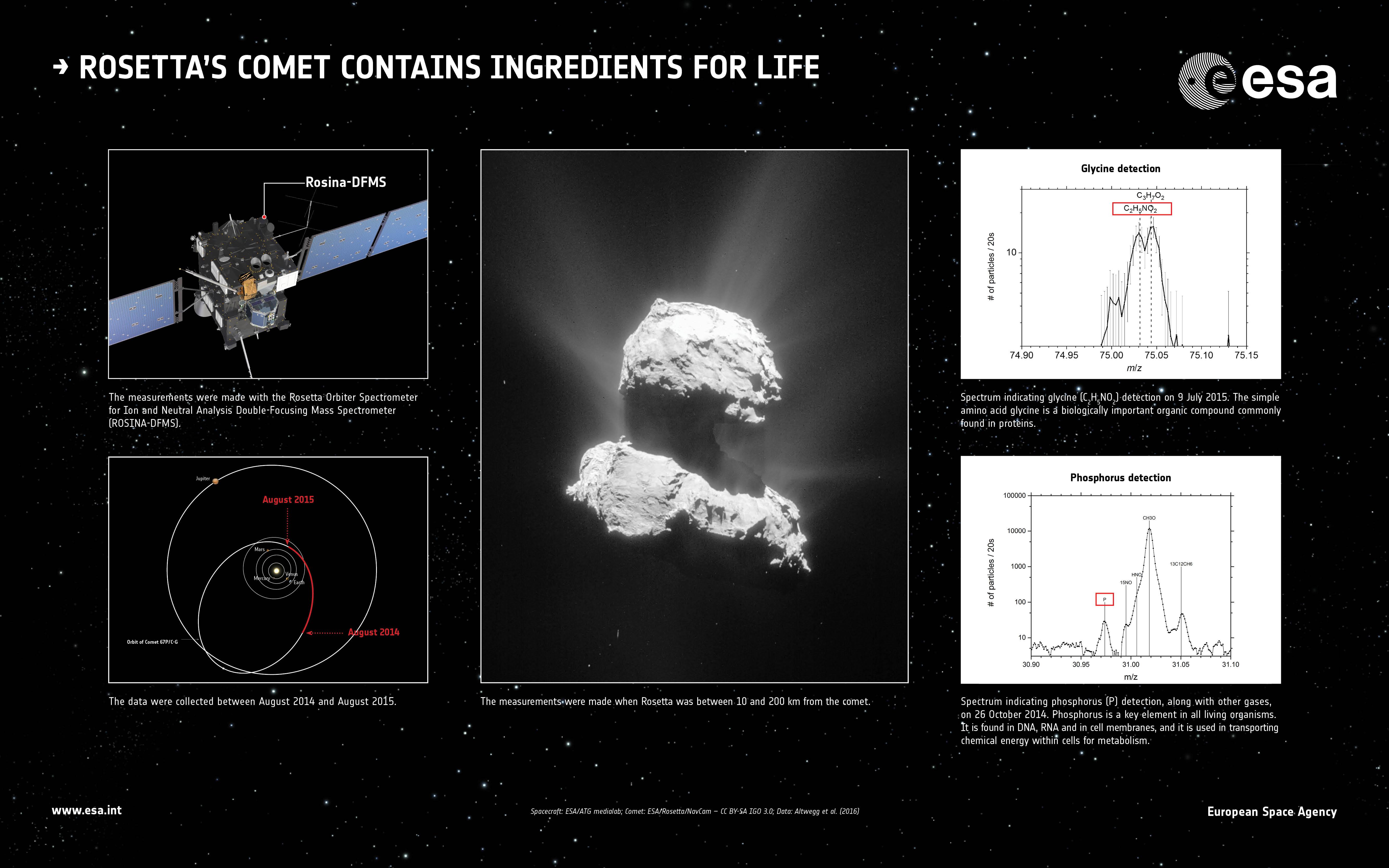 1567215468030-ESA_Rosetta_ROSINA_glycine_phosphorus-03.jpg