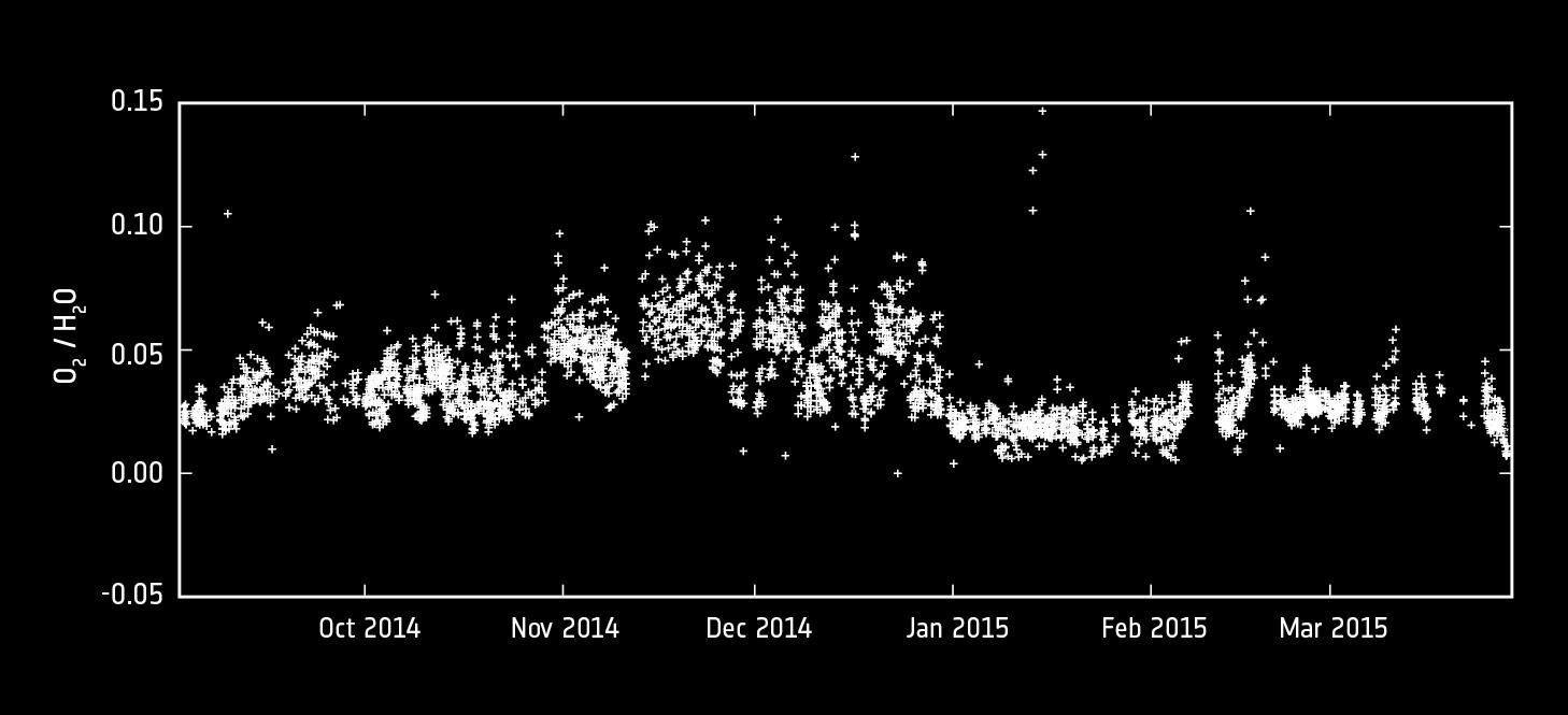 1567215594511-ESA_Rosetta_ROSINA_Comet67P_MolecularOxygen_Fig3.jpg