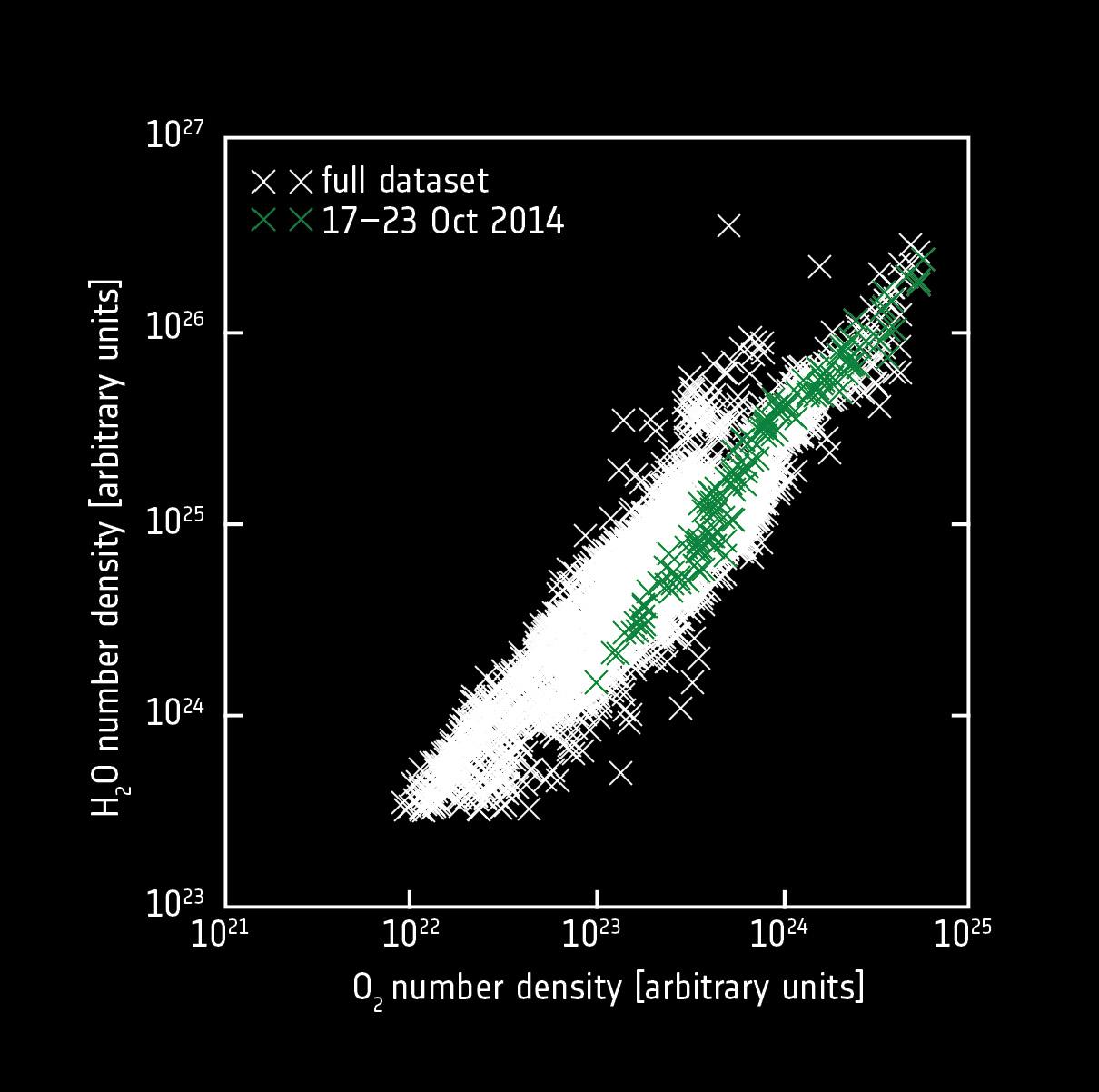 1567215594940-ESA_Rosetta_ROSINA_Comet67P_MolecularOxygen_Fig2.jpg