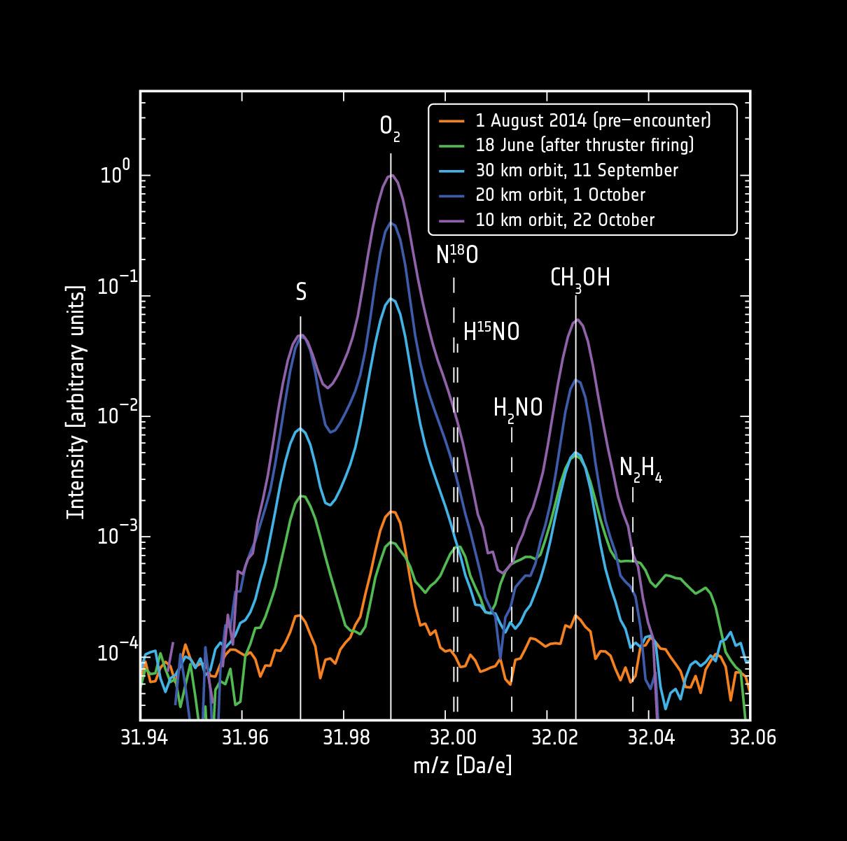 1567215595199-ESA_Rosetta_ROSINA_Comet67P_MolecularOxygen_Fig1.jpg