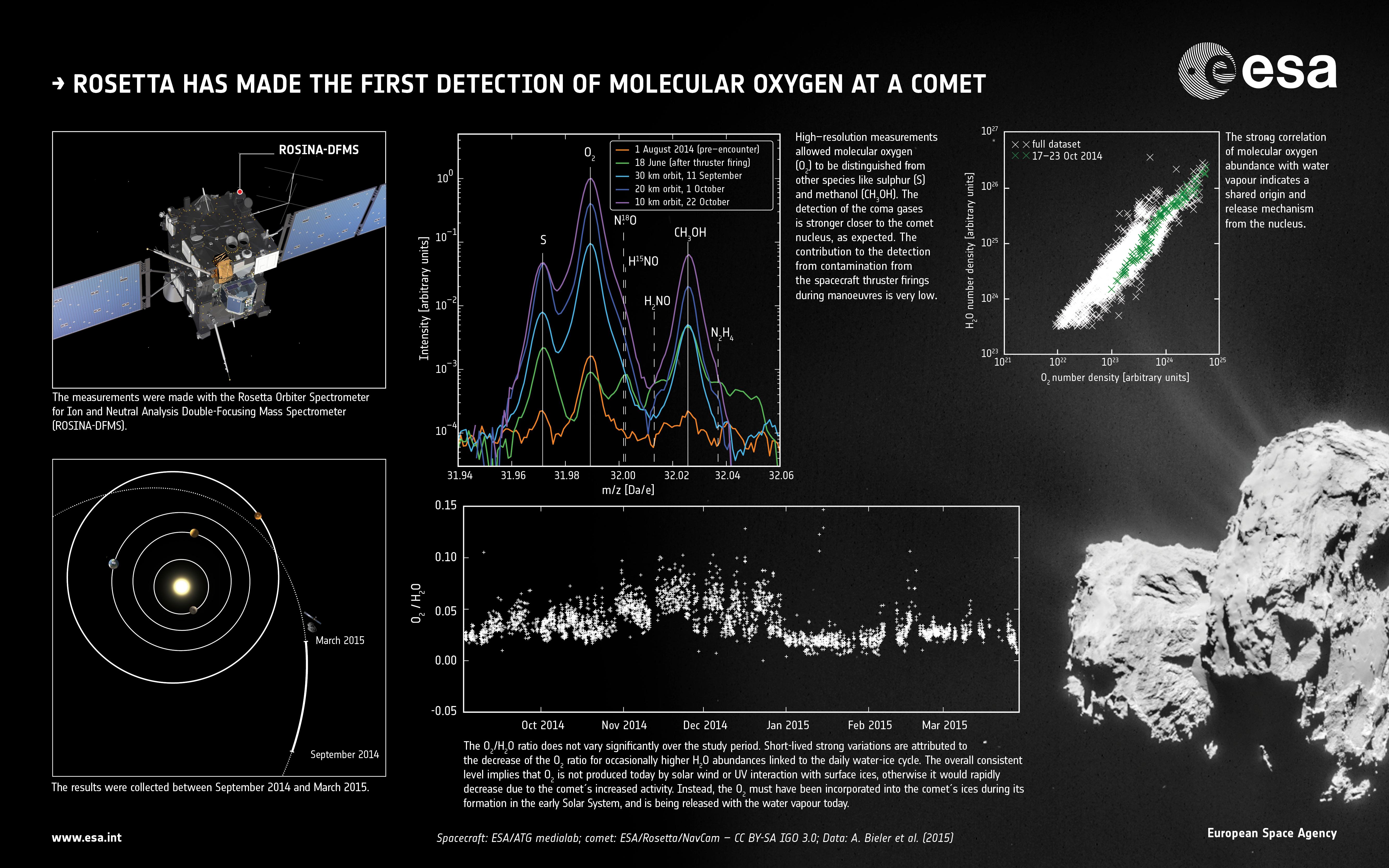 1567215596050-ESA_Rosetta_ROSINA_Comet67P_MolecularOxygen.jpg