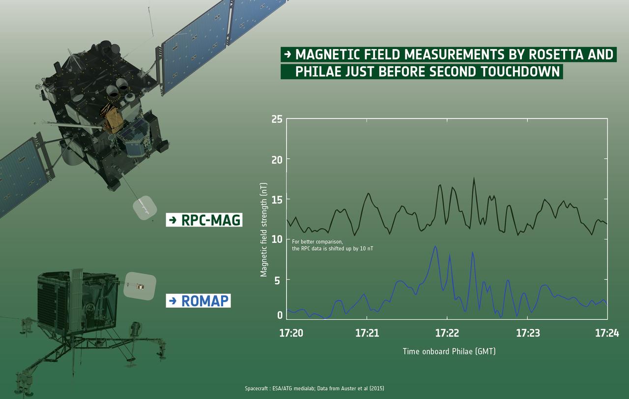 1567215700773-ESA_Rosetta_Philae_RPC_ROMAP_comet_67P_magnetic_field_2nd_touchdown_1280.jpg
