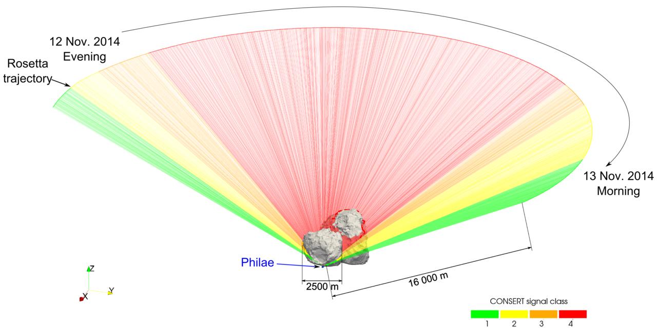 1567215800634-ESA_Rosetta_CONSERT_signal_12to13Nov2014_1280.jpg