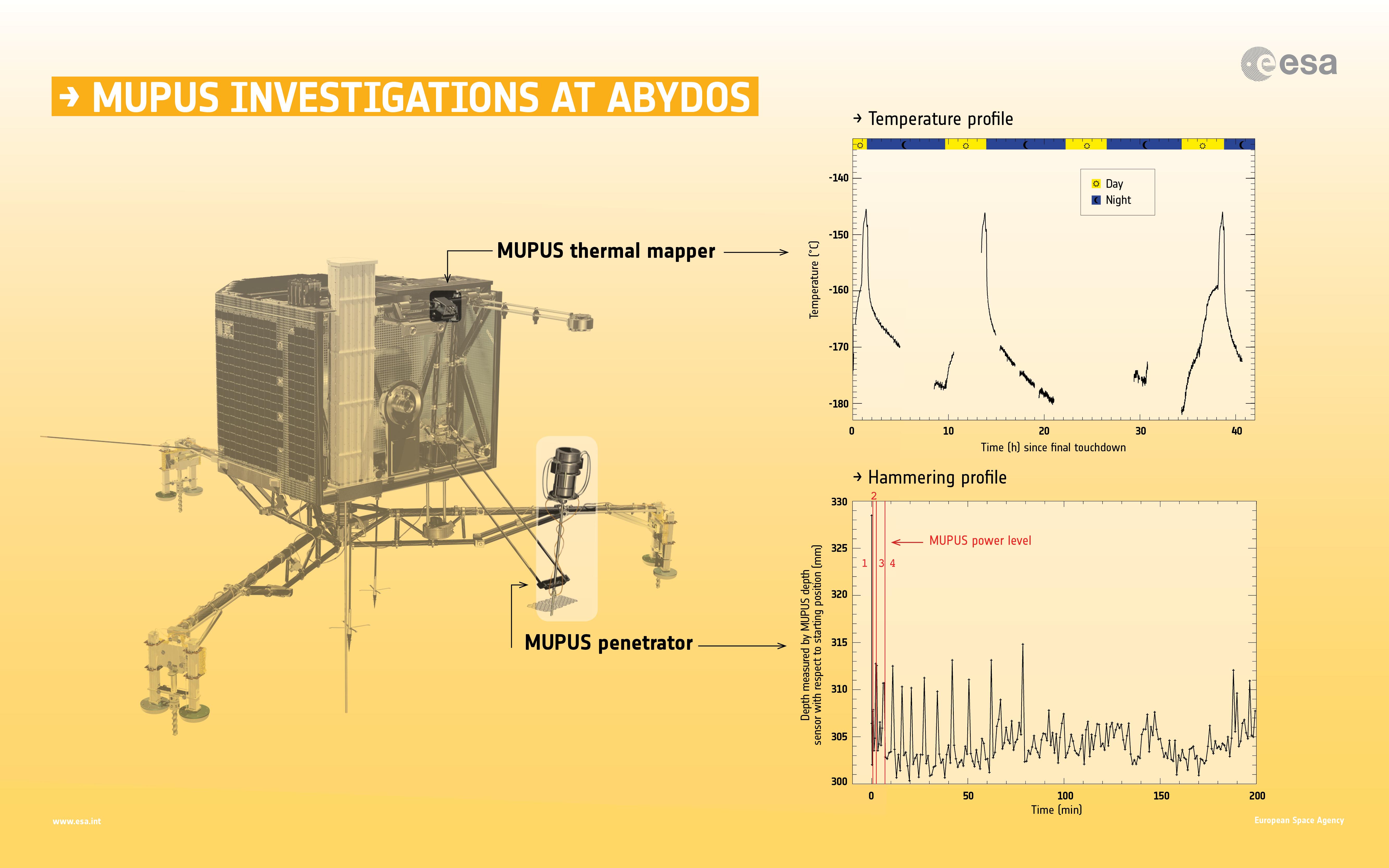1567215953853-ESA_Rosetta_Philae_MUPUS_Abydos_TM_PEN.jpg