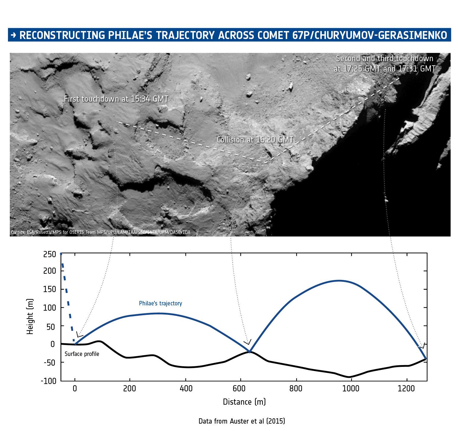 1567216040189-ESA_Rosetta_Philae_comet_67P_lander_trajectory_reconstruction.jpg