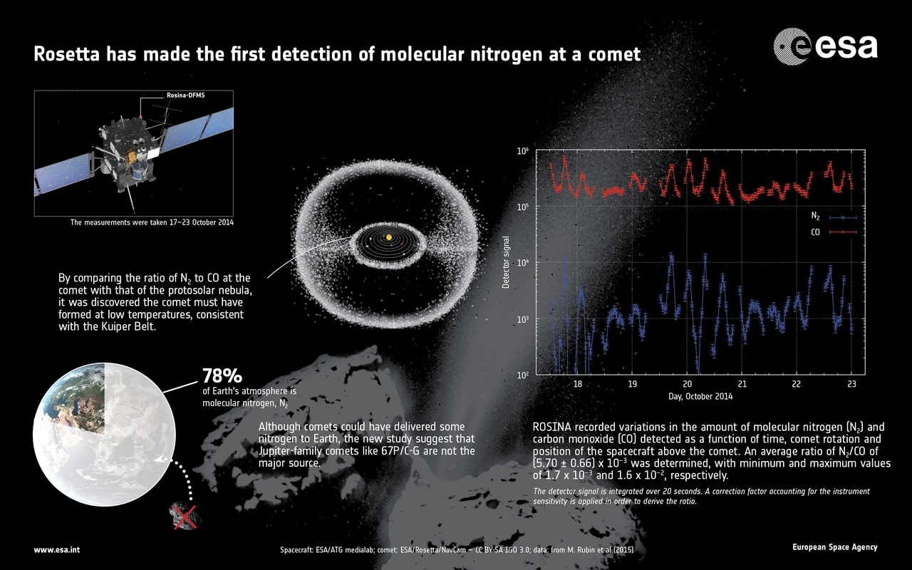 1567216092638-ESA_Rosetta_ROSINA_N2_info_1280.jpg