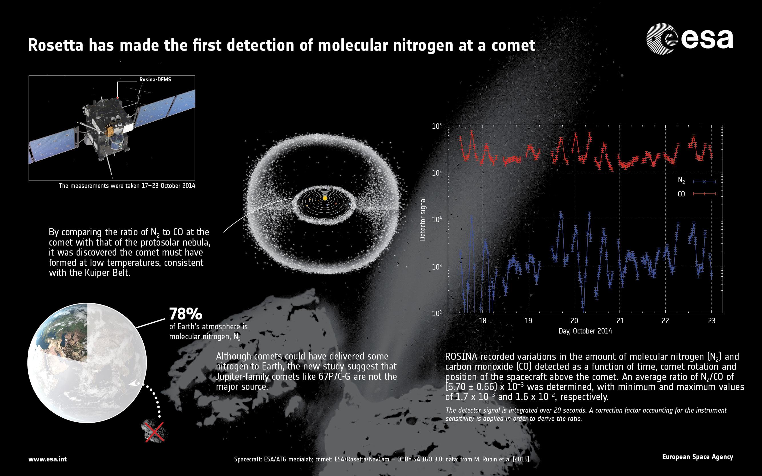 1567216092784-ESA_Rosetta_ROSINA_N2_info.jpg