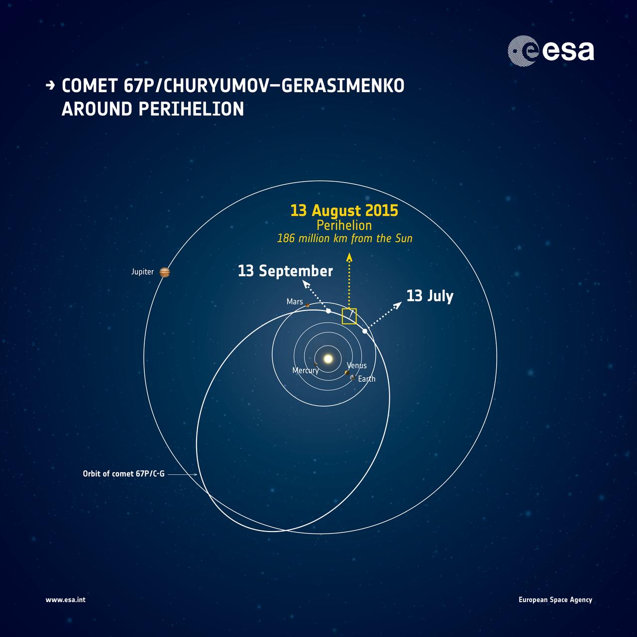 1567216142863-Rosetta_Comet_67P_around_perihelion_illustration_1280p.jpg