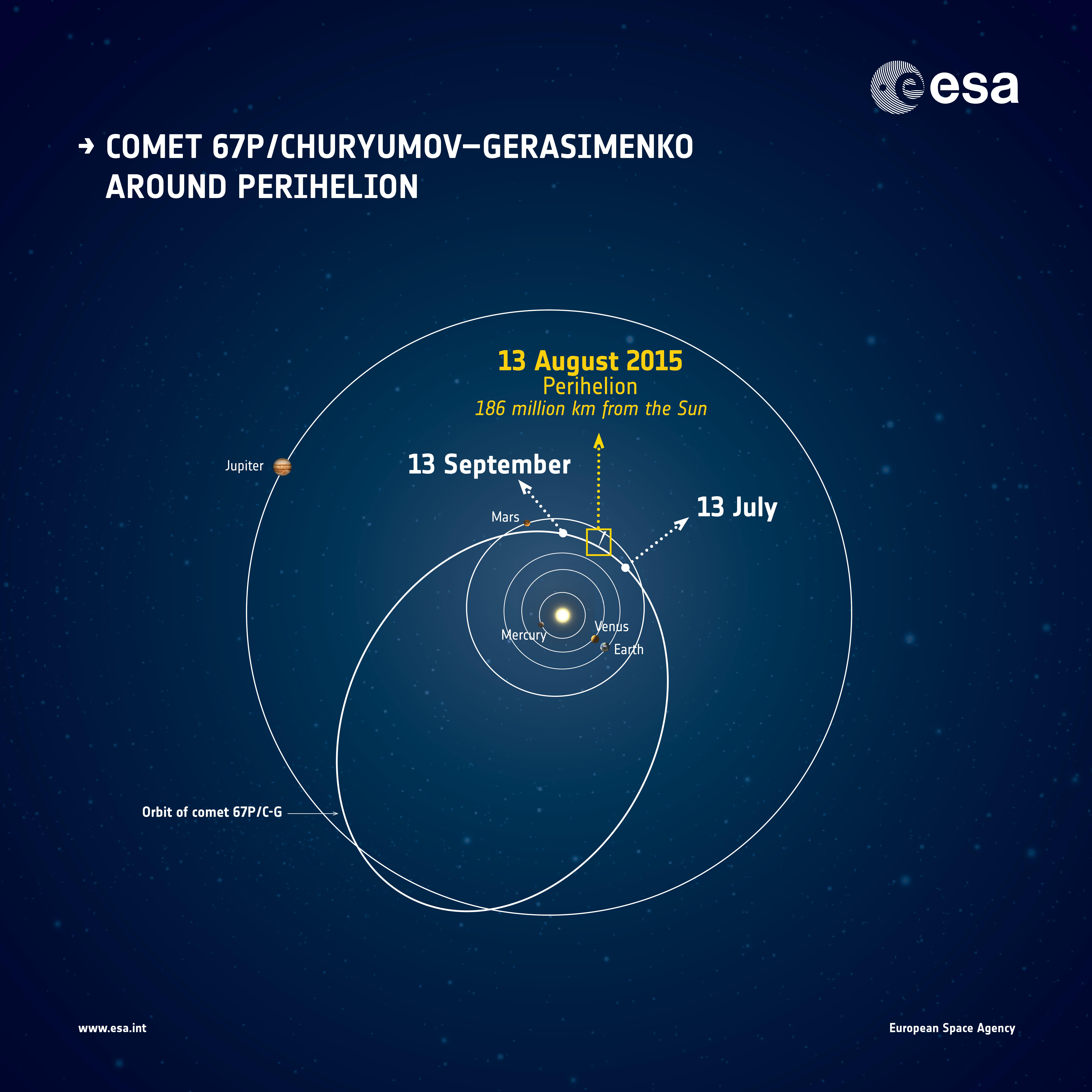 1567216143160-Rosetta_Comet_67P_around_perihelion_illustration.jpg