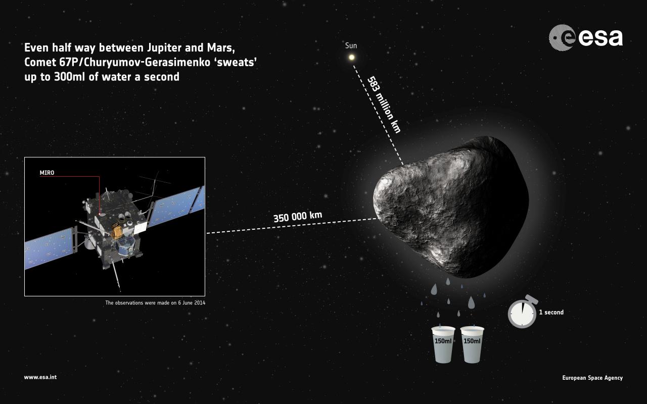 1567216322361-Comet67P_MIRO_water_infographic_1280.jpg