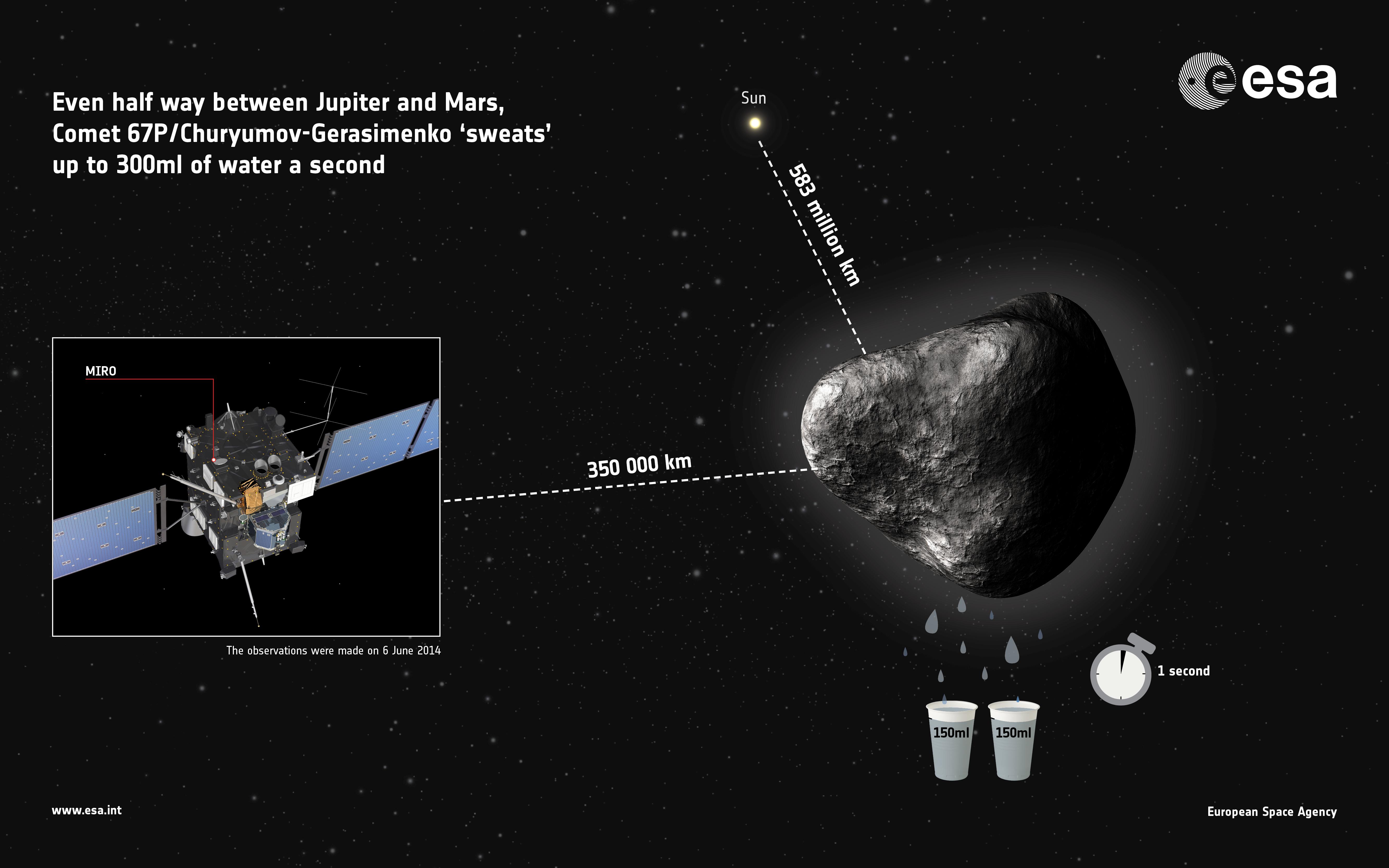 1567216322454-Comet67P_MIRO_water_infographic.jpg