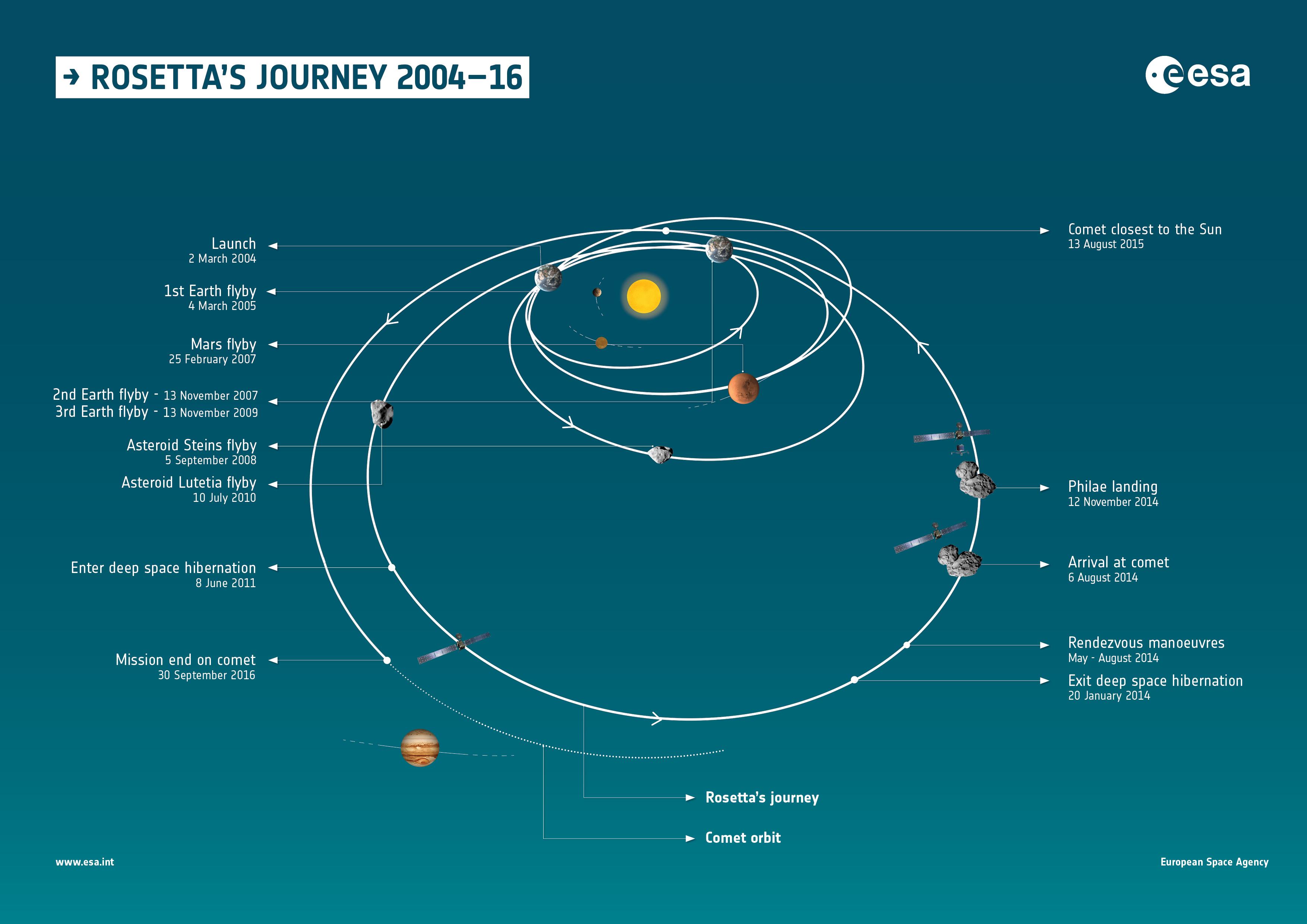 1567216696908-Rosetta_journey_infographic_2_20160919.jpg