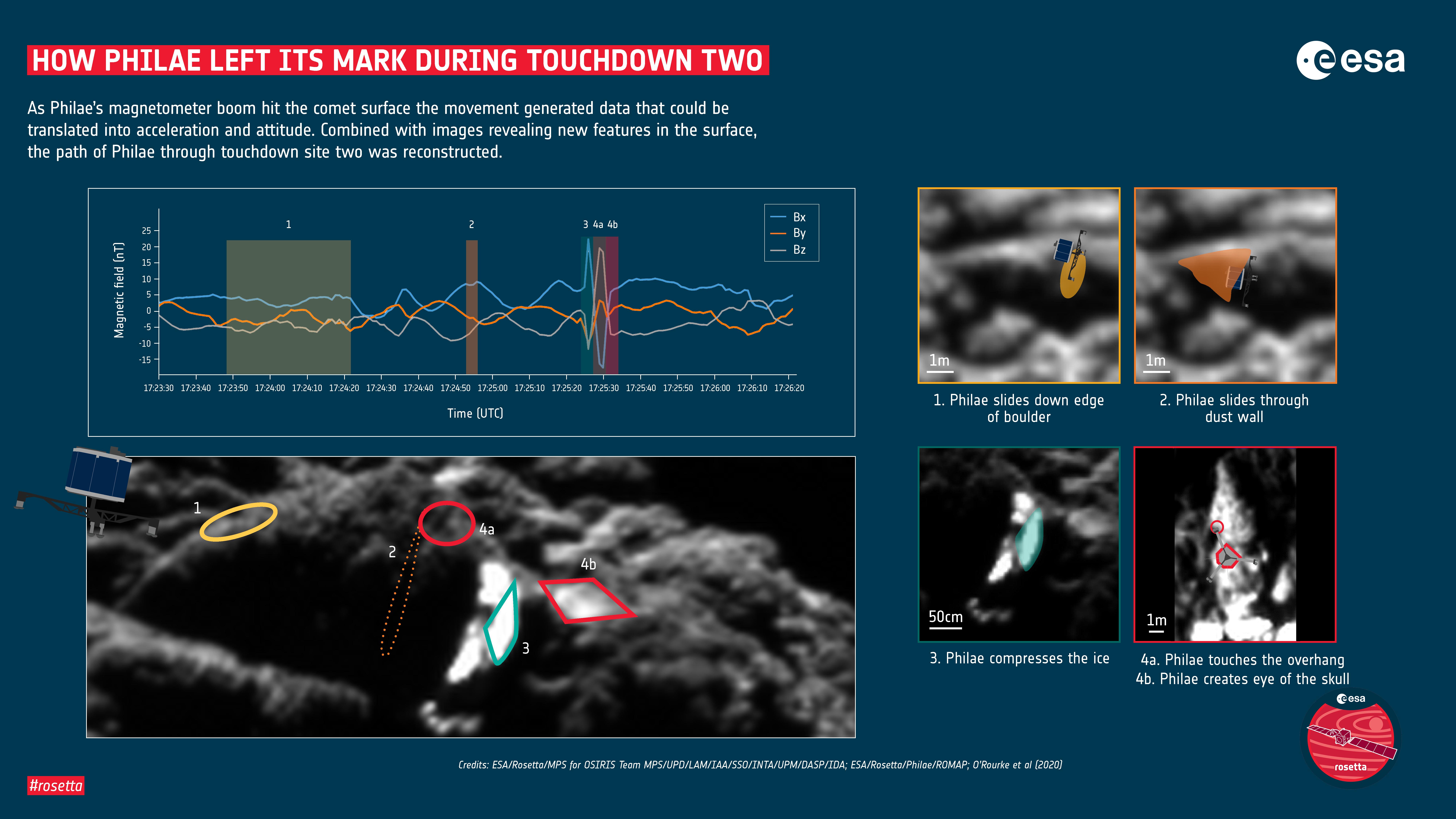 ESA_Rosetta_67P_How_Philae_left_its_mark.jpg