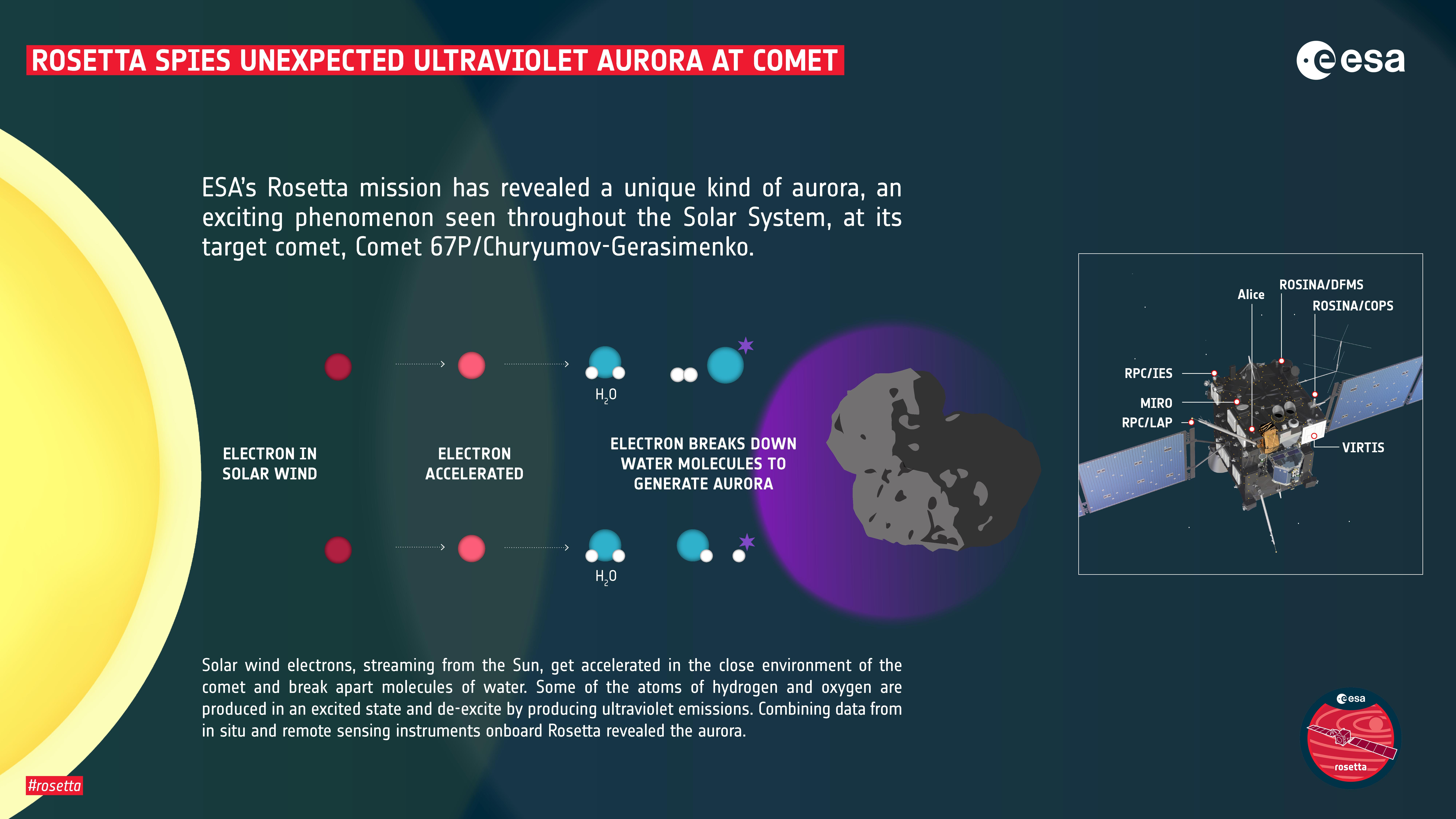 Rosetta_Comet_67P_Aurora.jpg