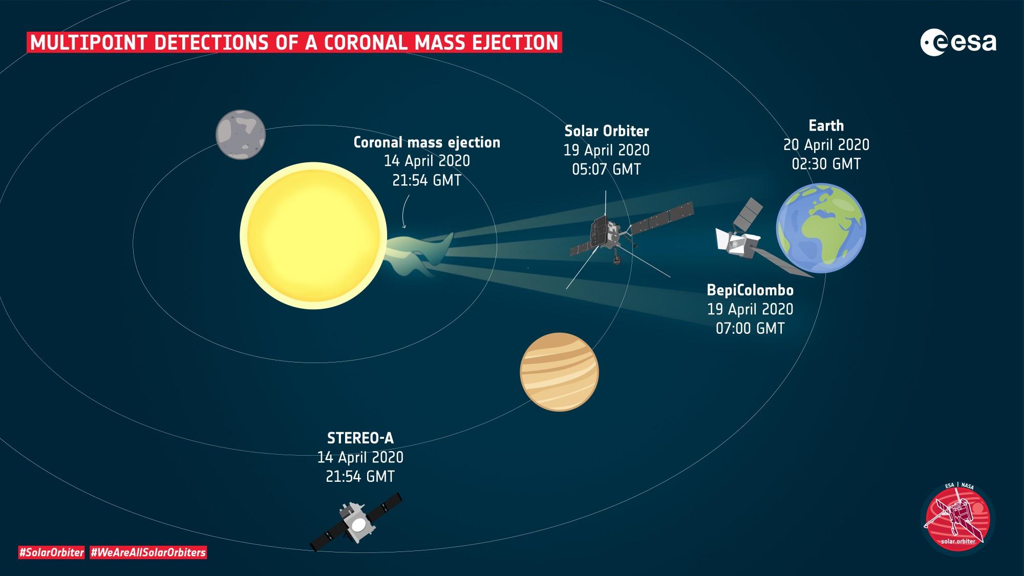 ESA_SolarOrbiter_multipoint_CME_2k.jpg