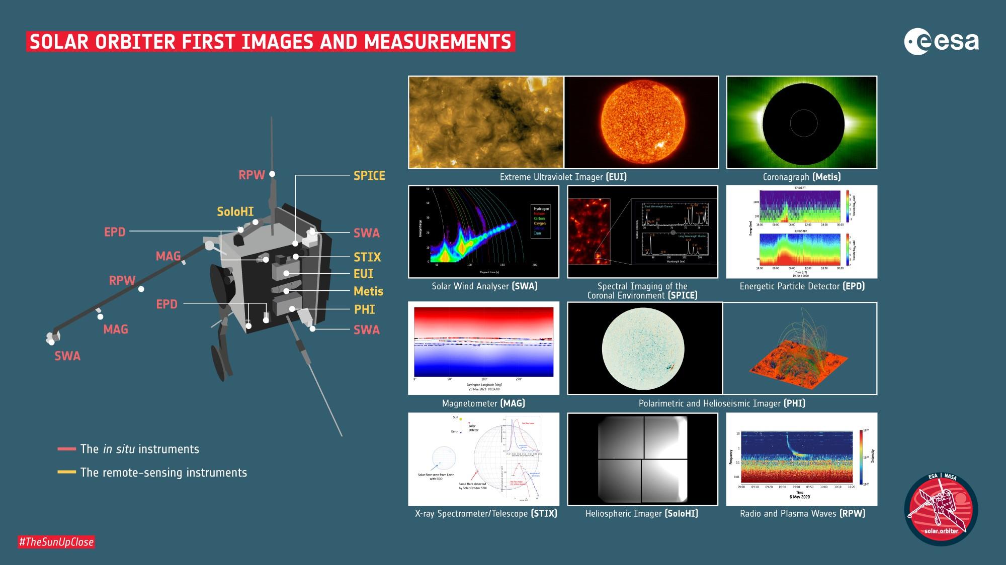 Solar_Orbiter_Infographic_All_Instruments_2k.jpg