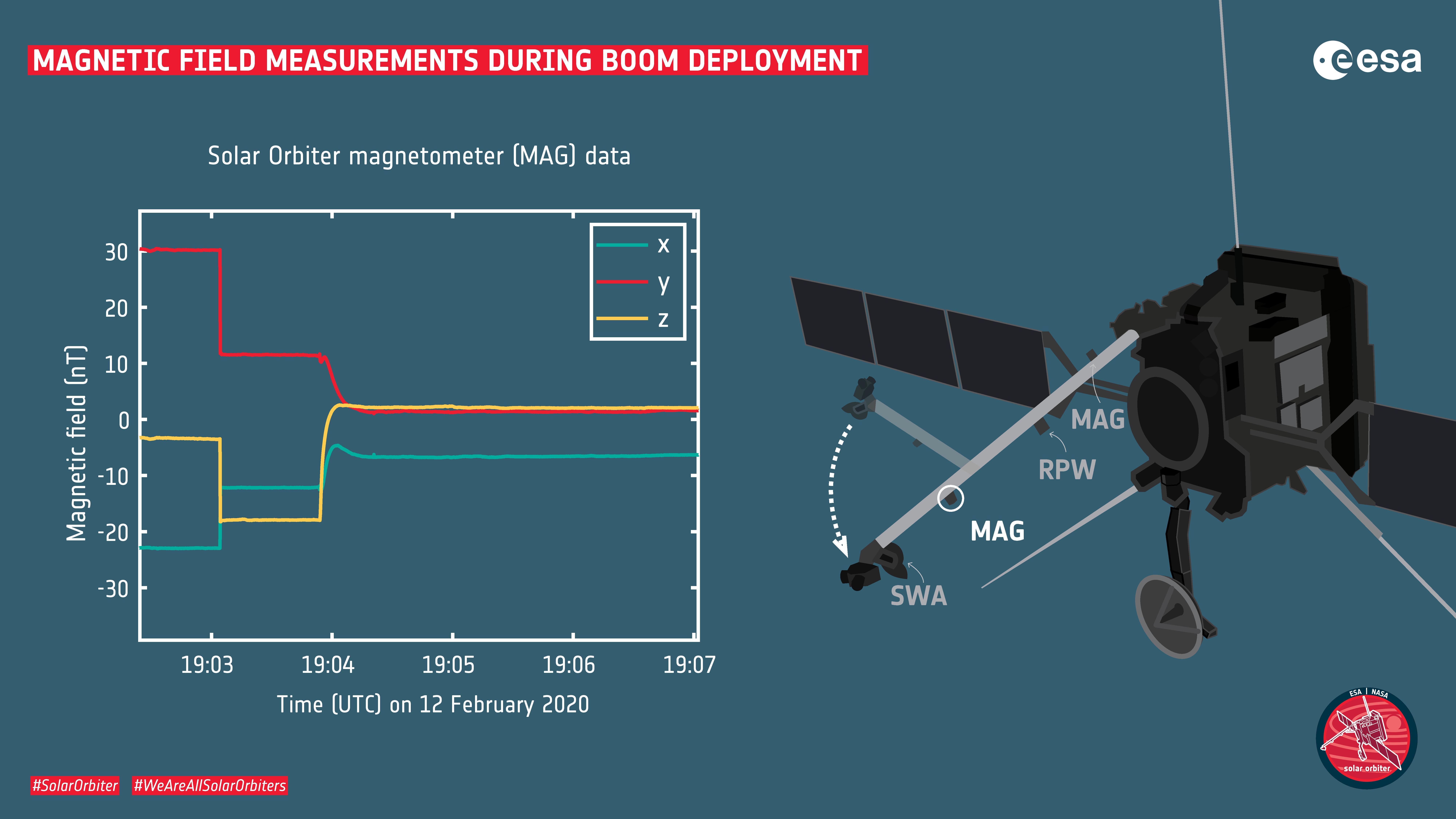 Solar_Orbiter_magnetic_field_measurements_during_boom_deployment.jpg