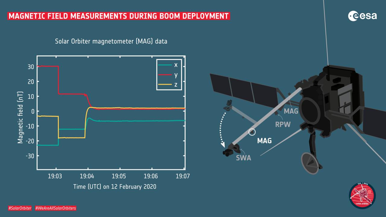 Solar_Orbiter_magnetic_field_measurements_during_boom_deployment_1280.jpg