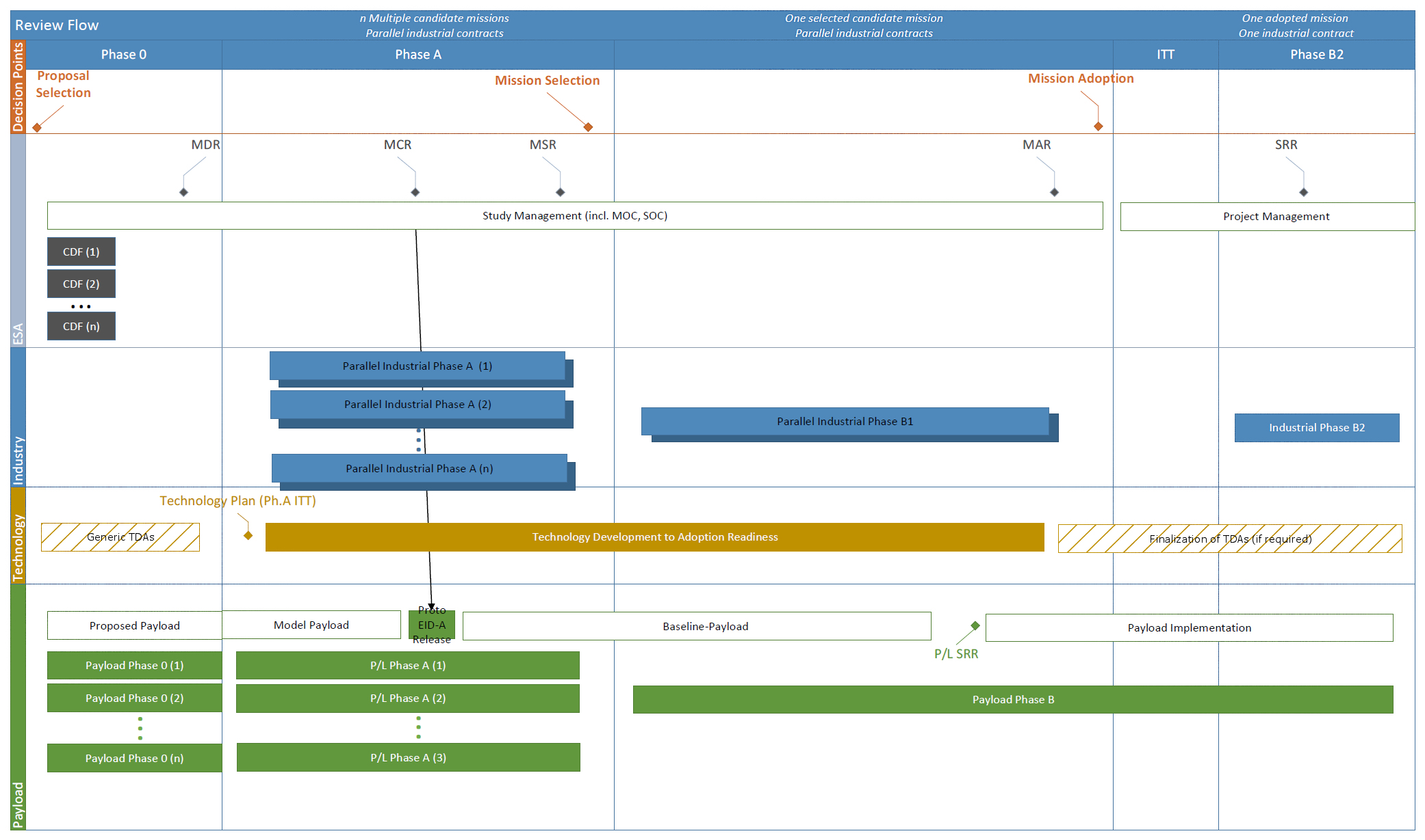 1567214408216-Mission_phases_and_project_lifecycle.jpg
