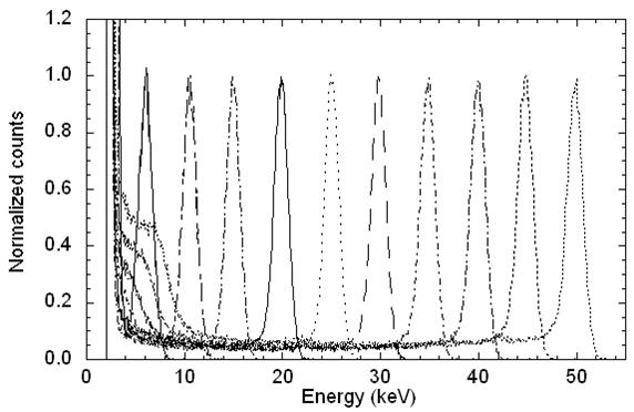 1567218039787-SiC-detector-responses1.jpg
