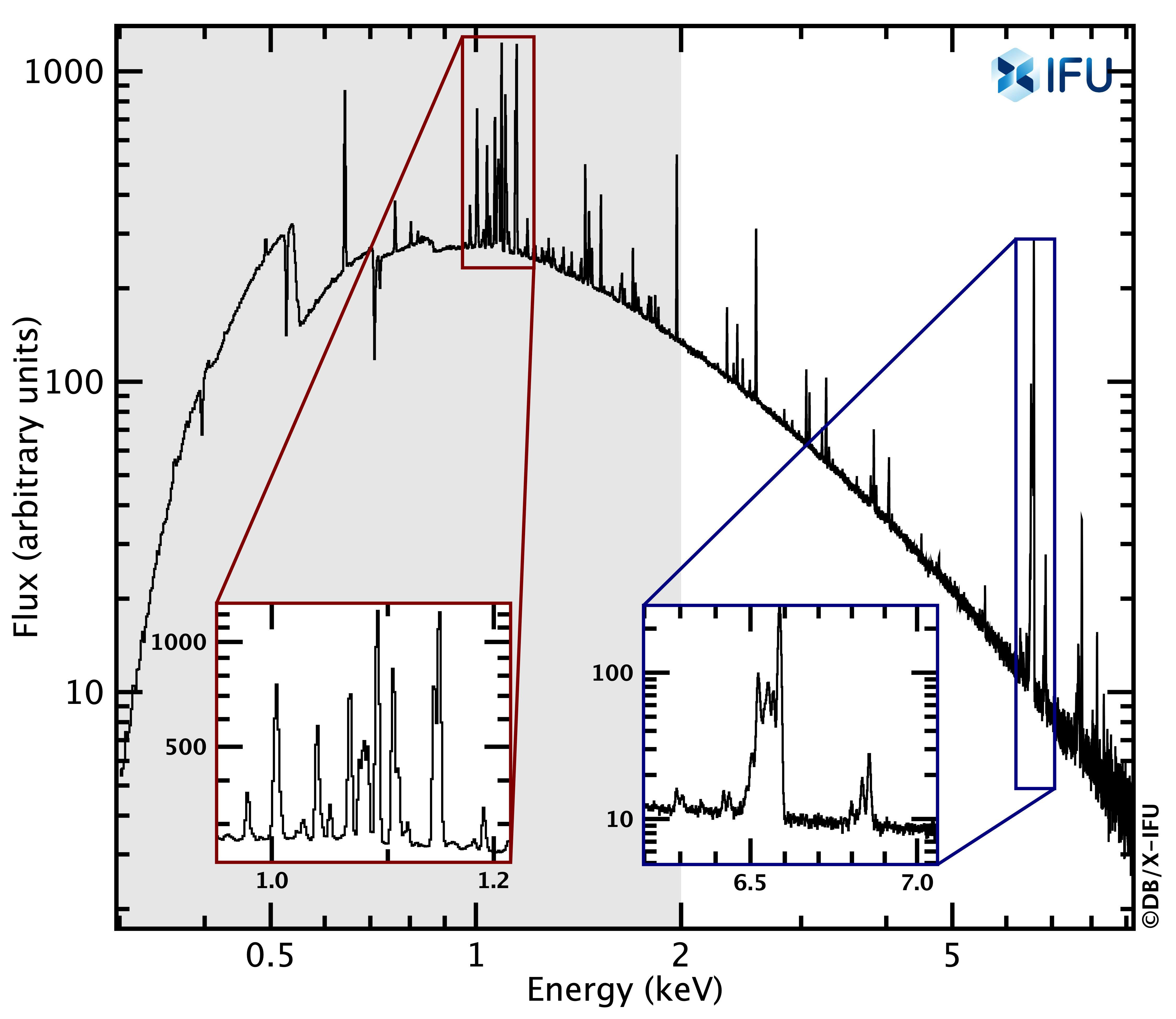 1567214289816-Athena_simulation_Perseus_spectrum_SXS_to_XIFU.jpg