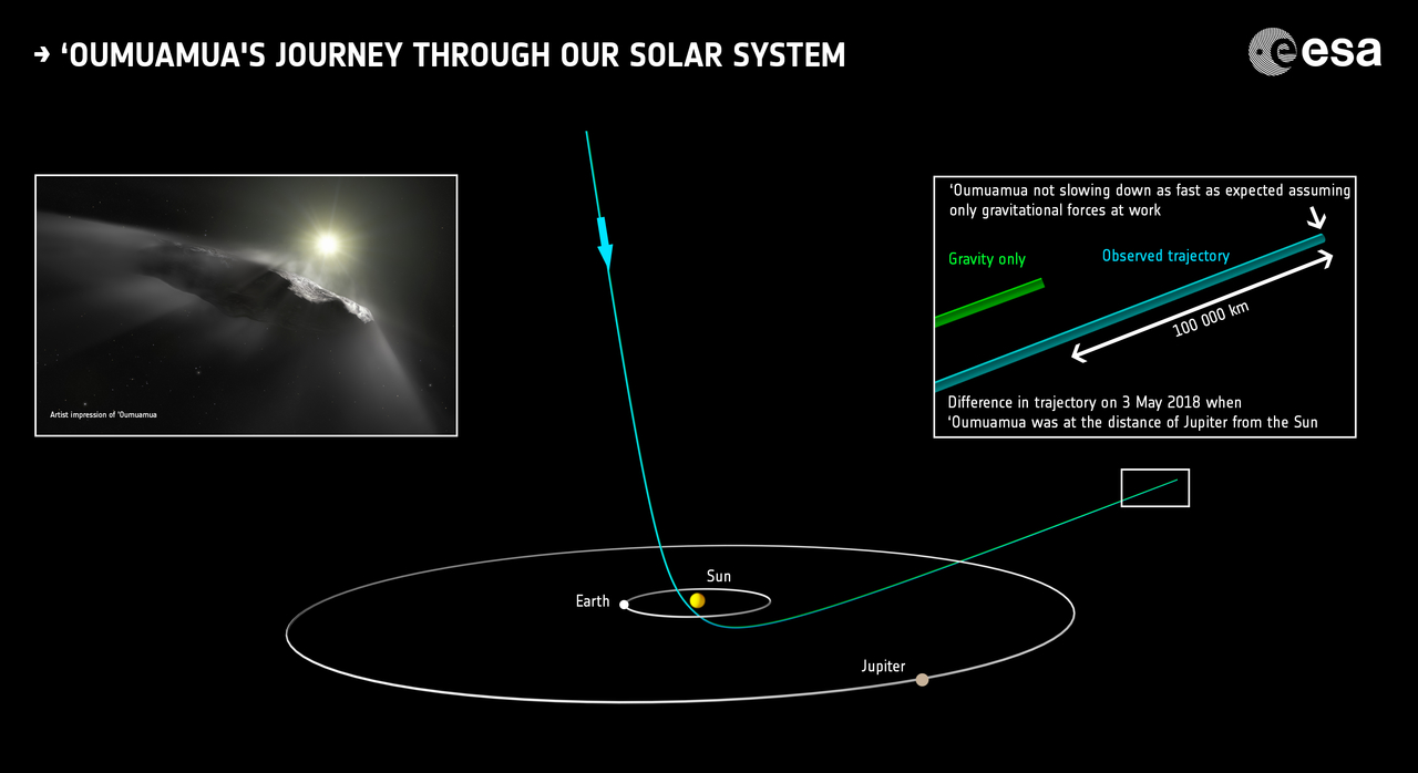 1567213860977-Oumuamua_trajectory_in_Solar_System_1280.jpg
